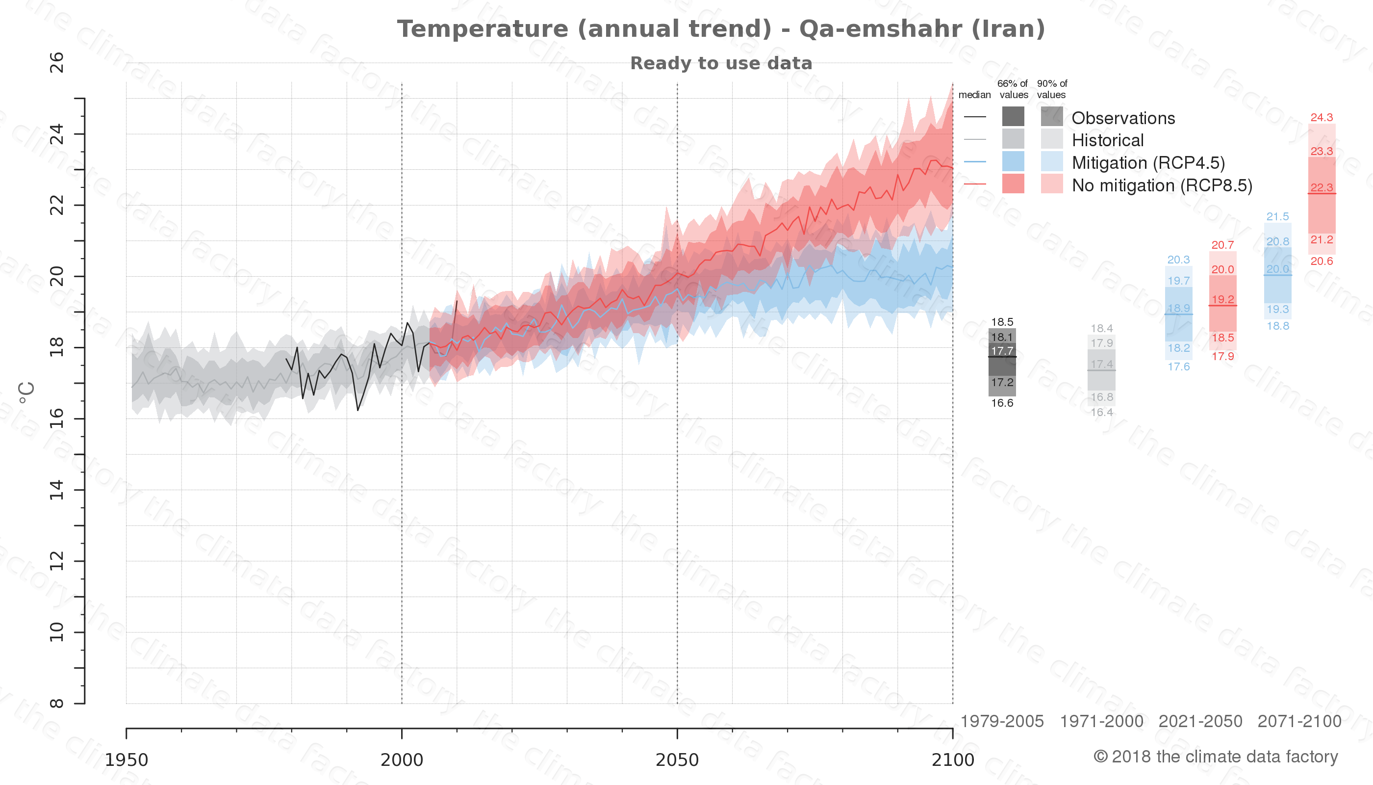 climate change data policy adaptation climate graph city data temperature qa-emshahr iran