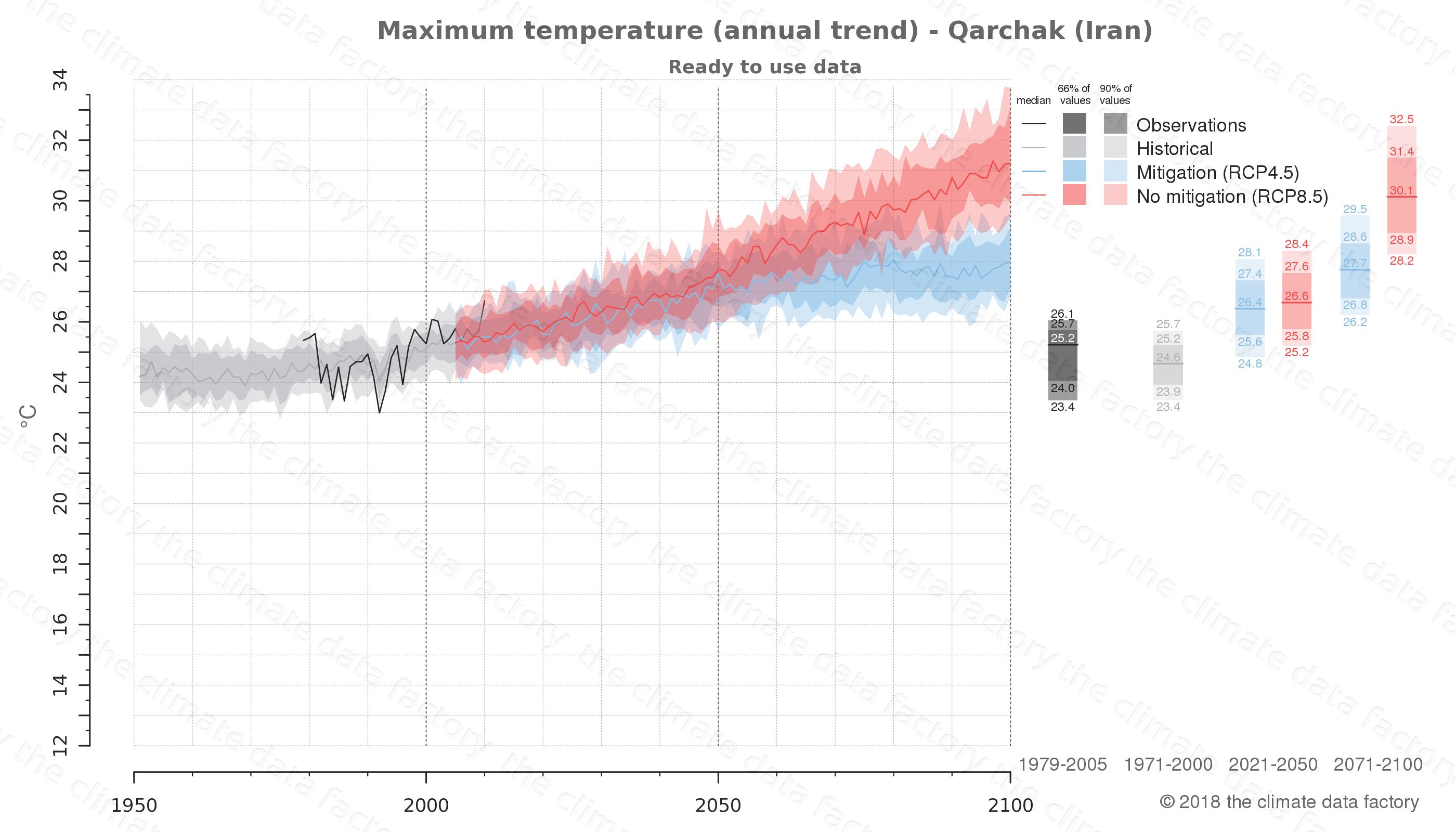climate change data policy adaptation climate graph city data maximum-temperature qarchak iran