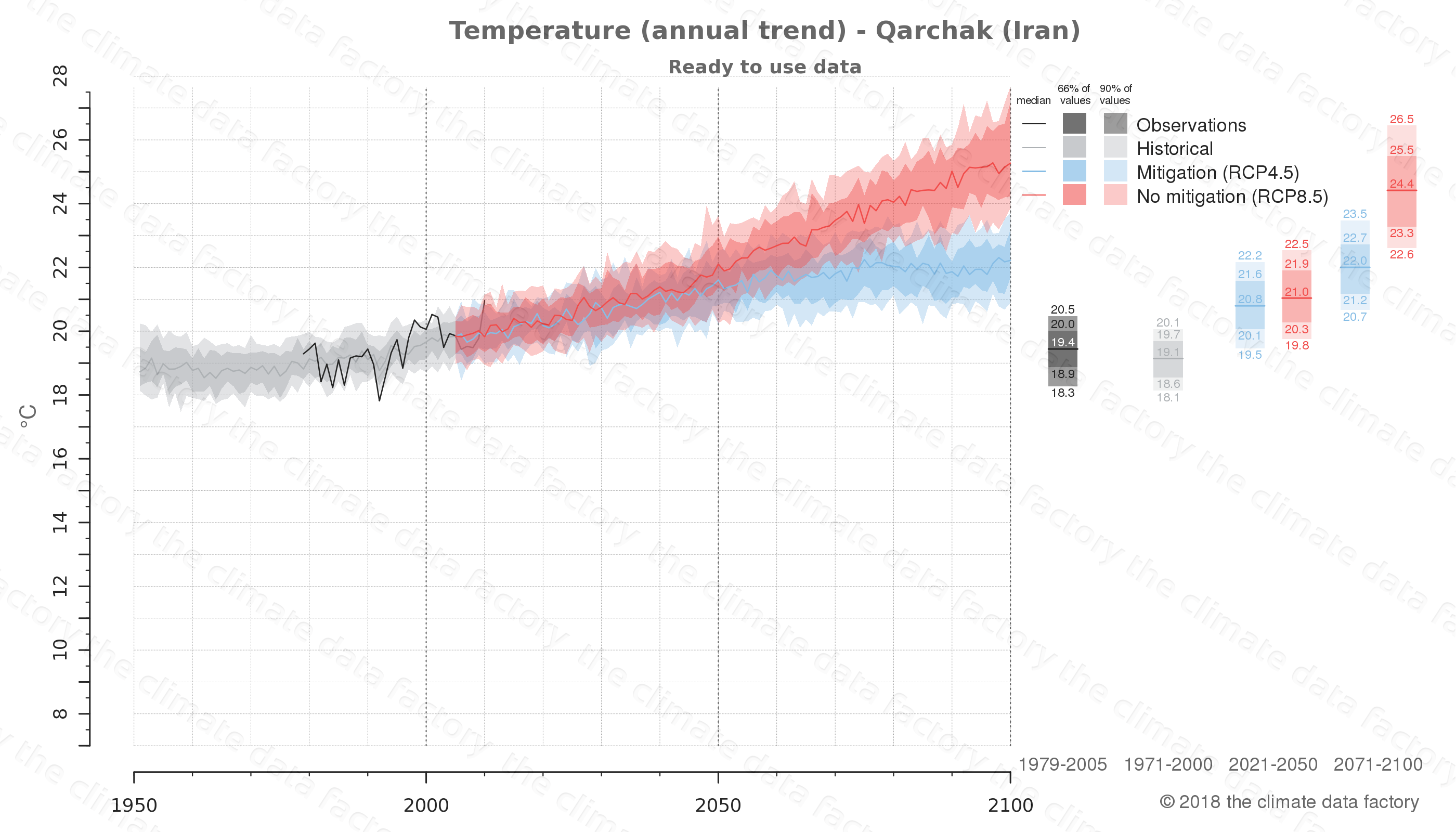 climate change data policy adaptation climate graph city data temperature qarchak iran