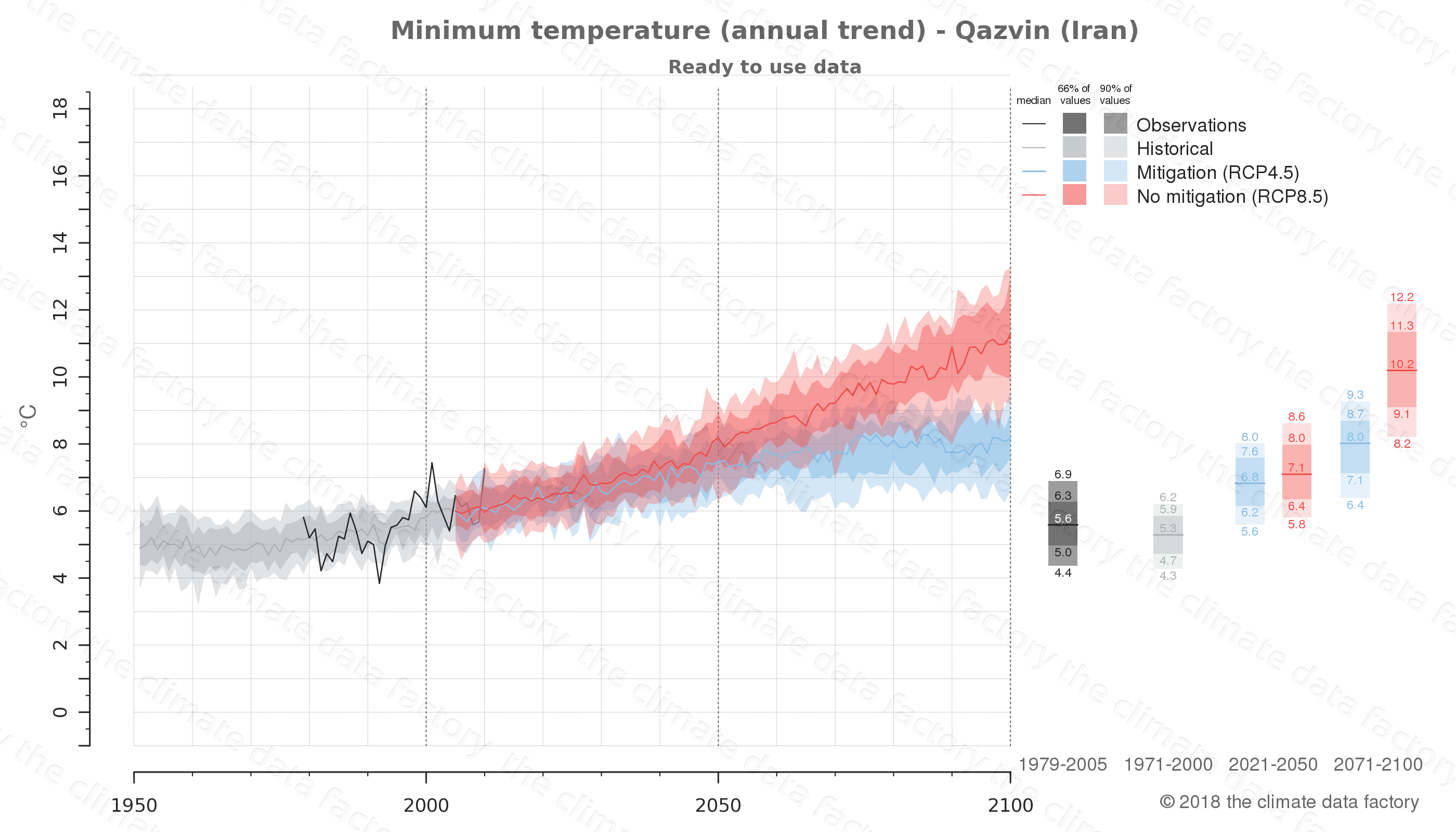 climate change data policy adaptation climate graph city data minimum-temperature qazvin iran