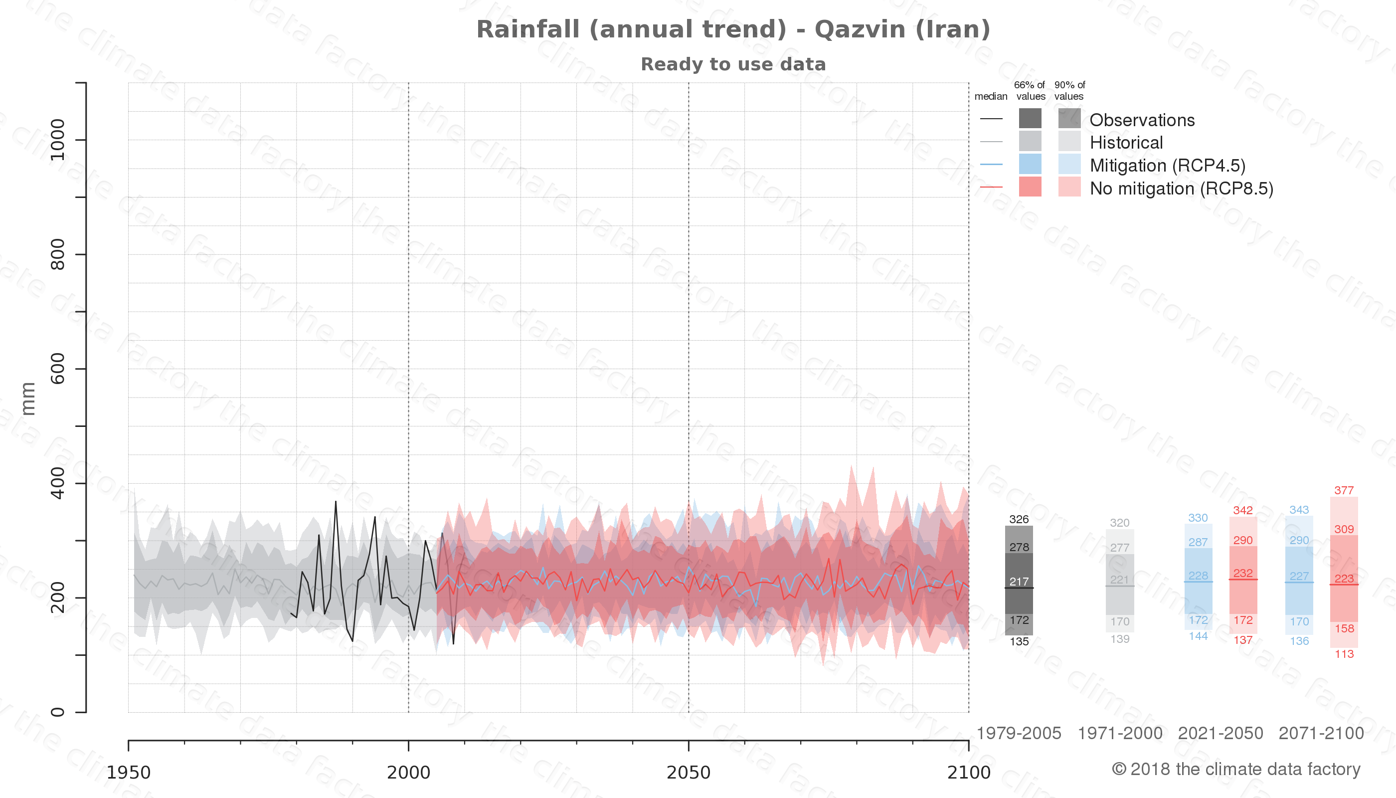 climate change data policy adaptation climate graph city data rainfall qazvin iran