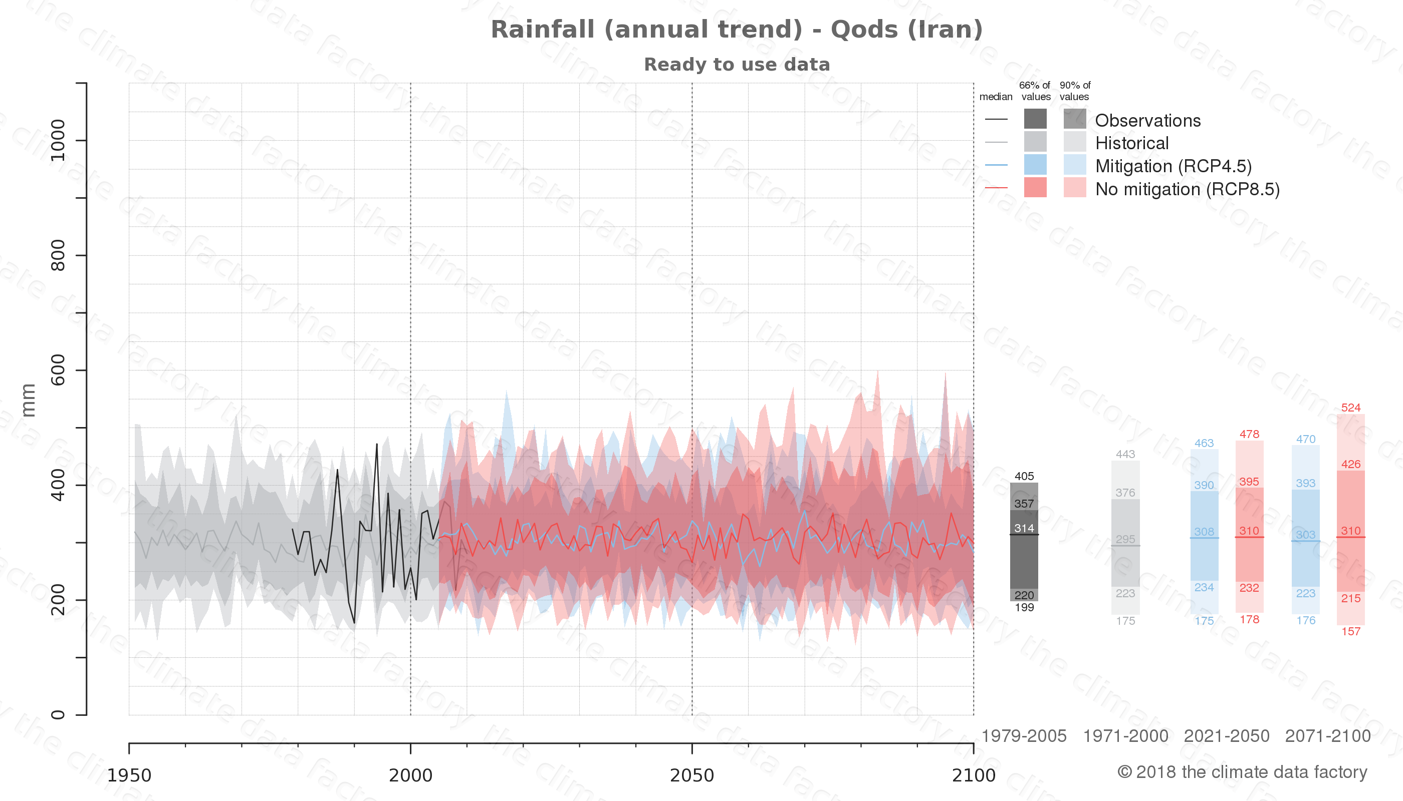 climate change data policy adaptation climate graph city data rainfall qods iran