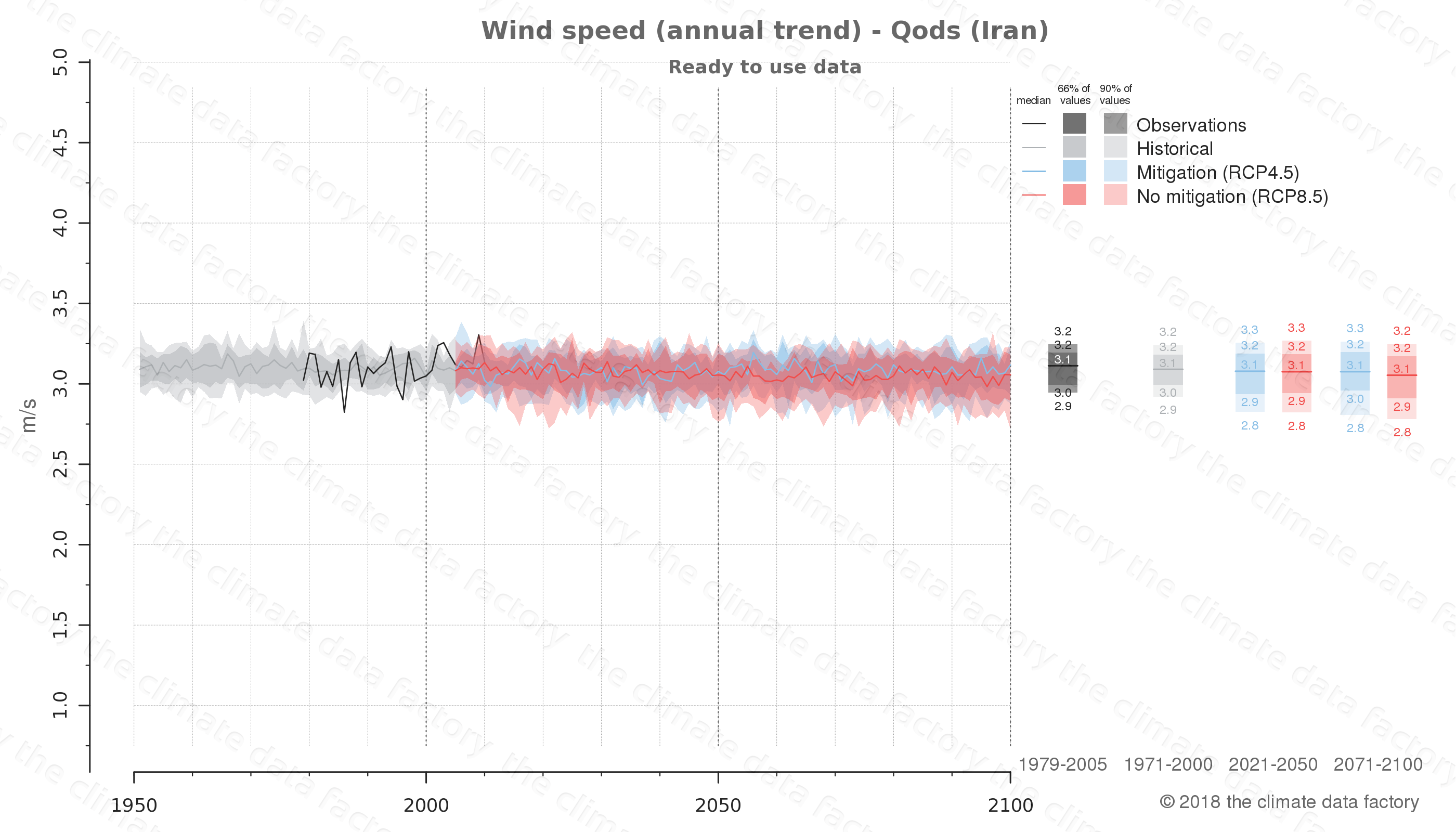 climate change data policy adaptation climate graph city data wind-speed qods iran