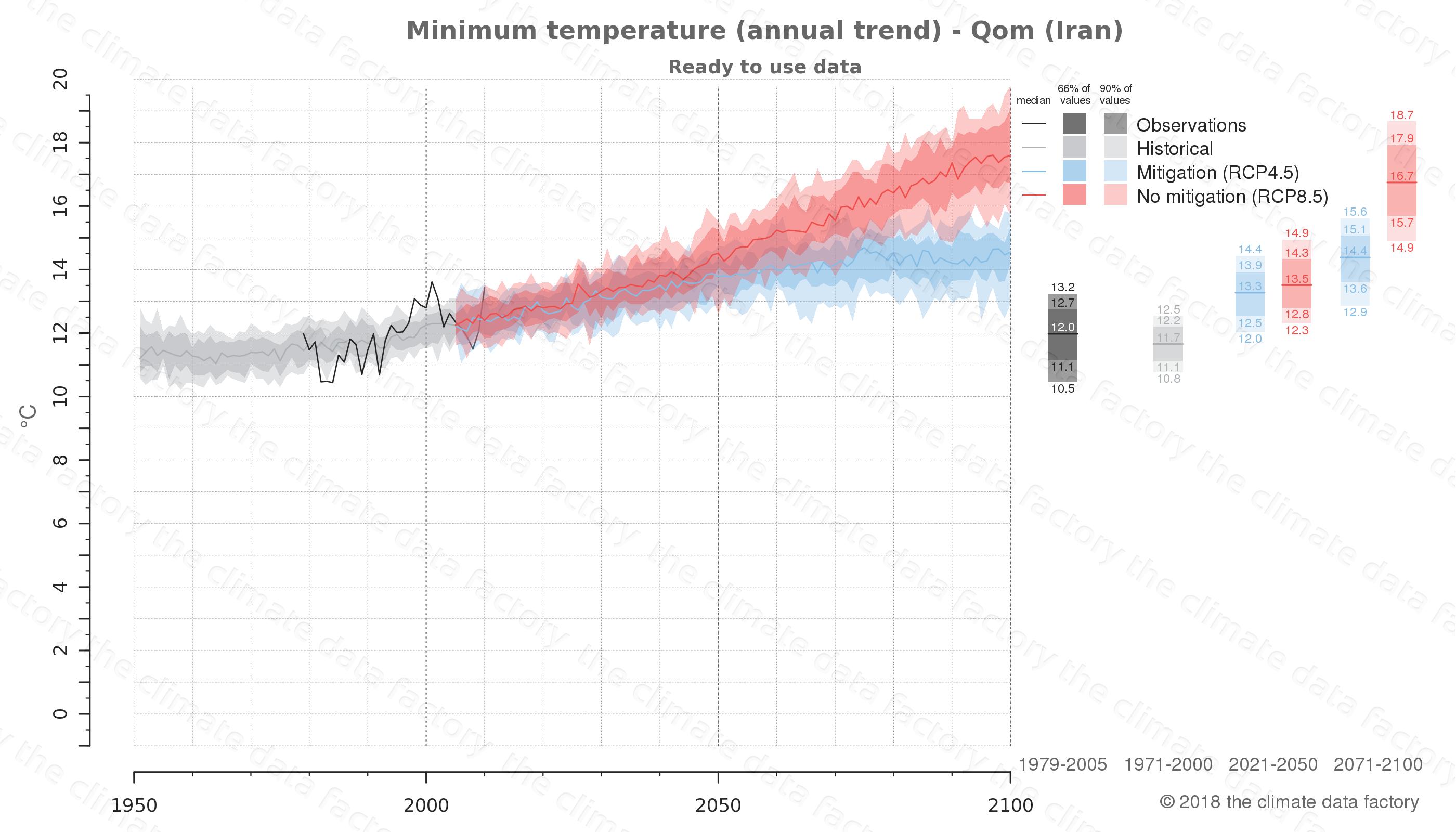 climate change data policy adaptation climate graph city data minimum-temperature qom iran