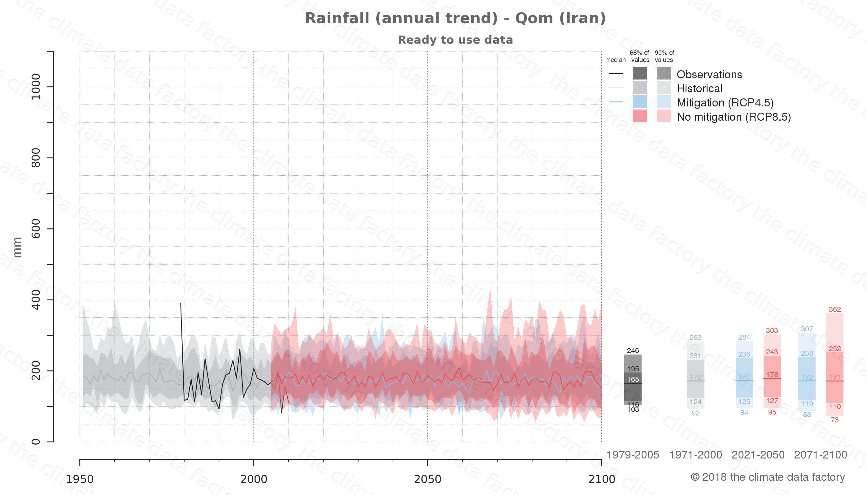 climate change data policy adaptation climate graph city data rainfall qom iran