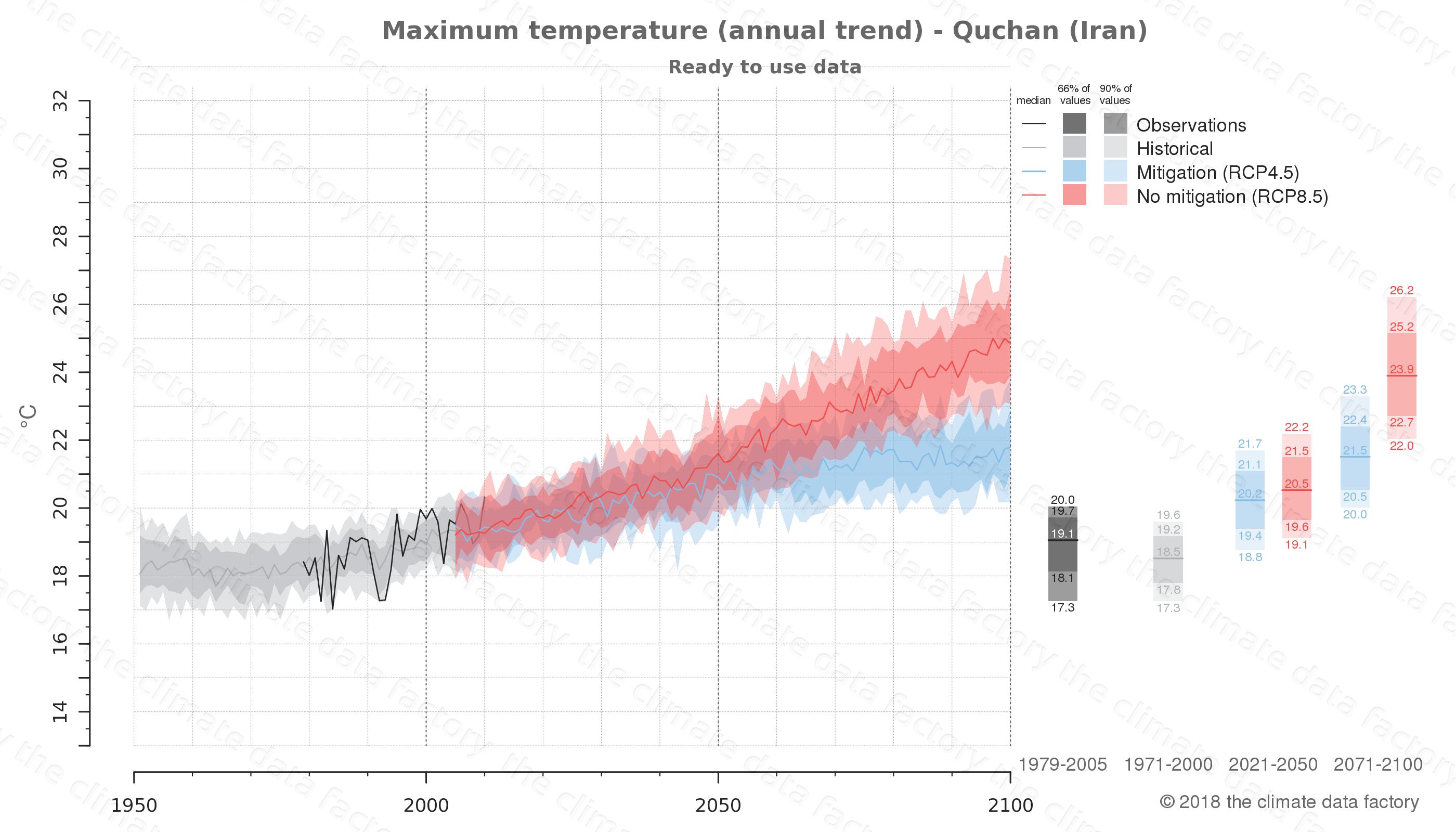 climate change data policy adaptation climate graph city data maximum-temperature quchan iran
