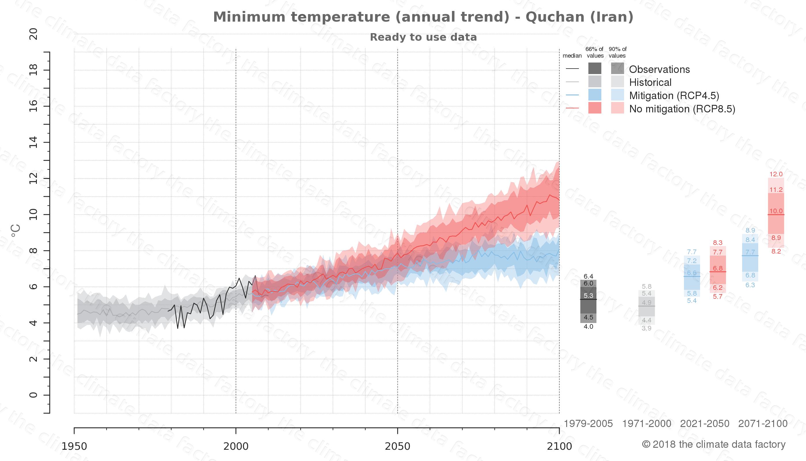 climate change data policy adaptation climate graph city data minimum-temperature quchan iran