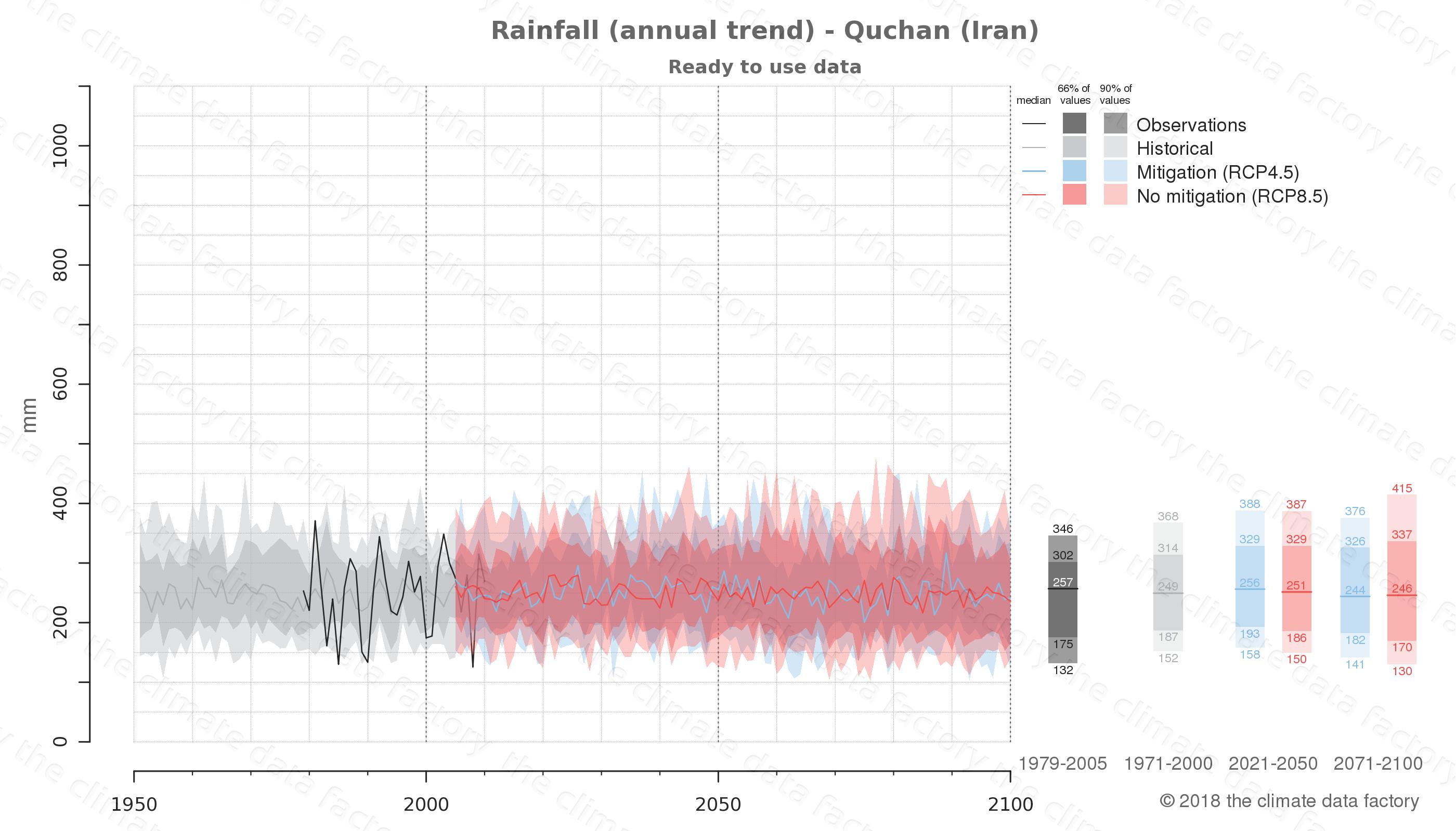 climate change data policy adaptation climate graph city data rainfall quchan iran