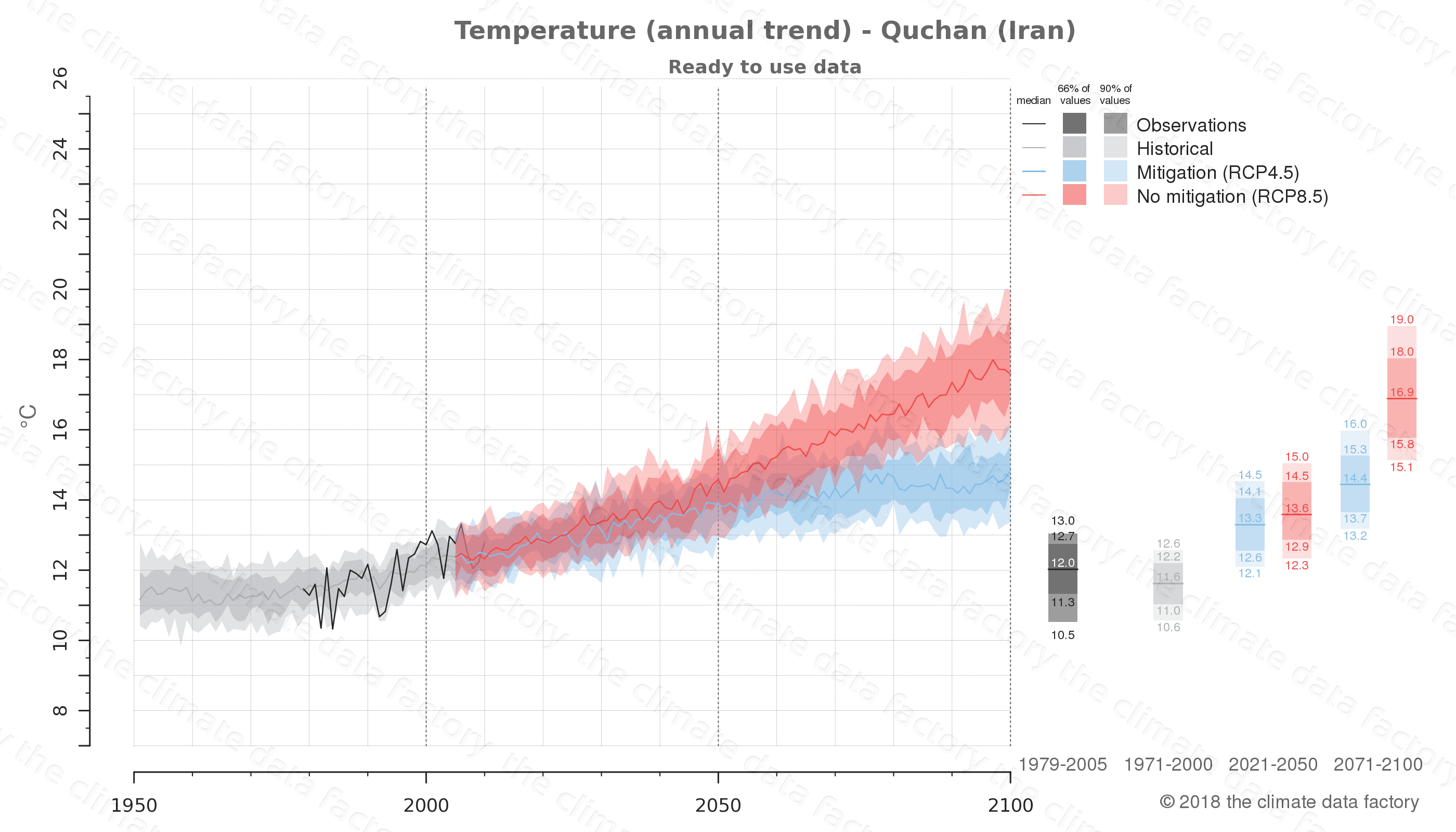 climate change data policy adaptation climate graph city data temperature quchan iran