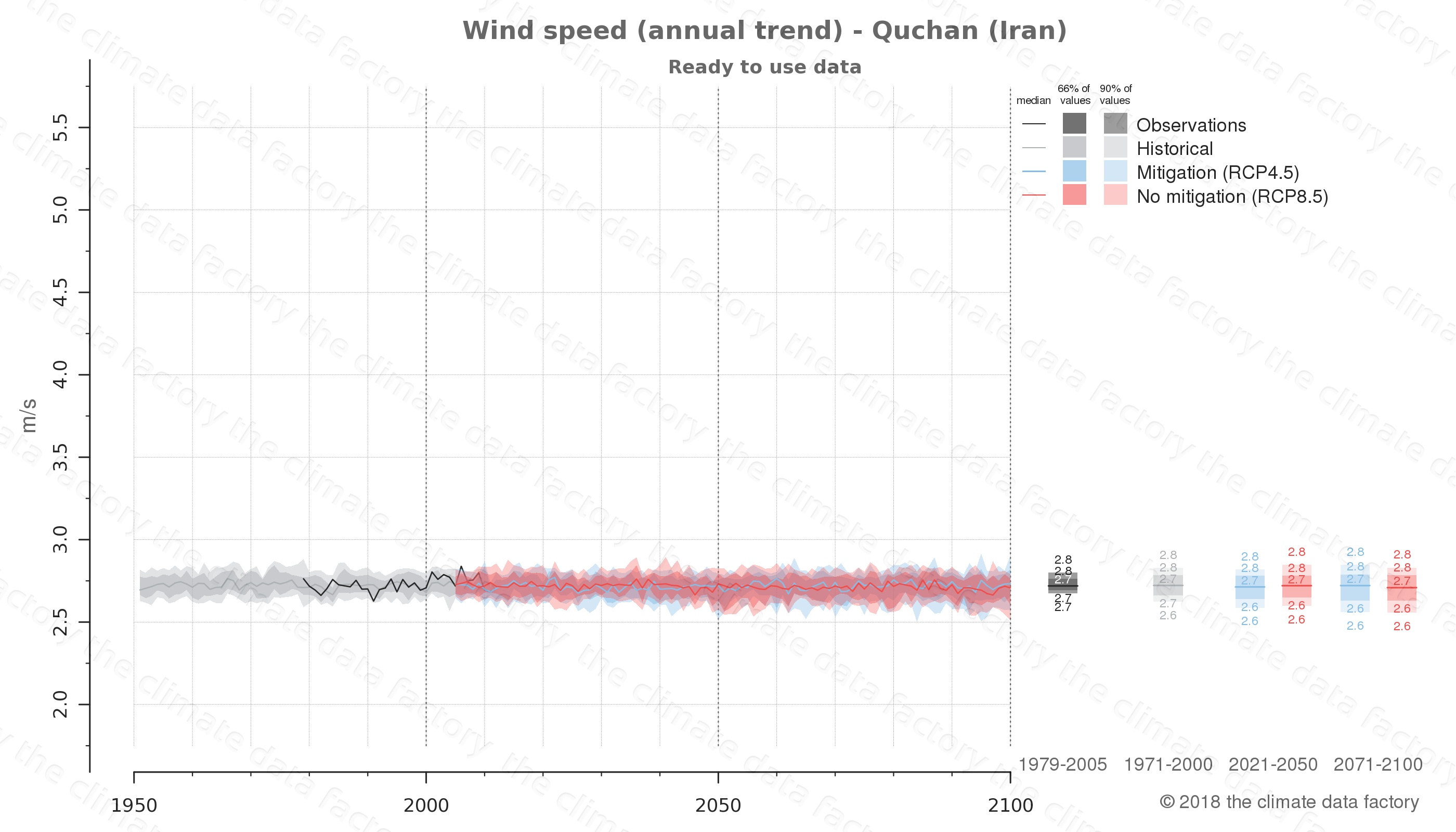 climate change data policy adaptation climate graph city data wind-speed quchan iran