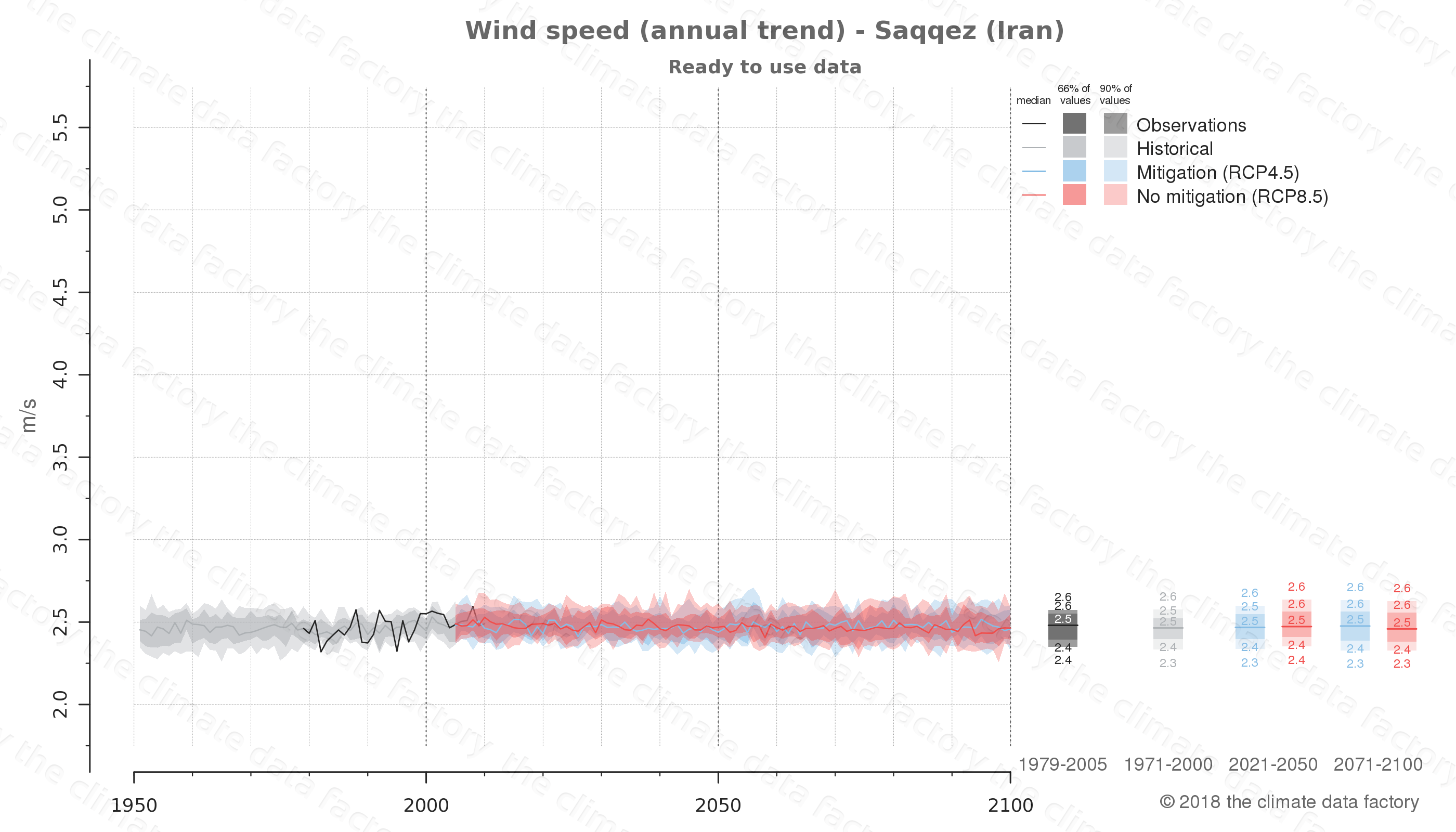 climate change data policy adaptation climate graph city data wind-speed saqqez iran