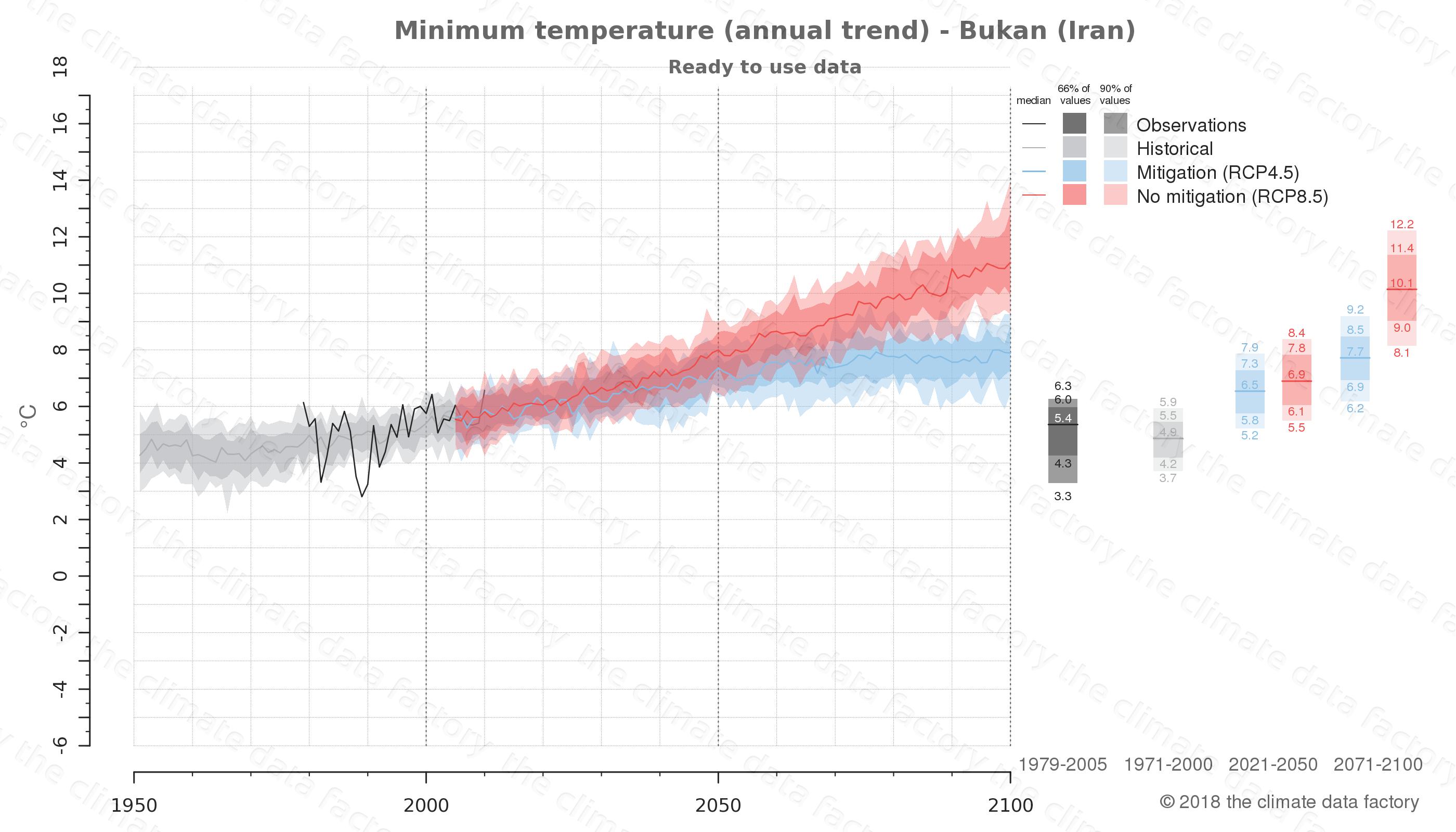 climate change data policy adaptation climate graph city data minimum-temperature bukan iran