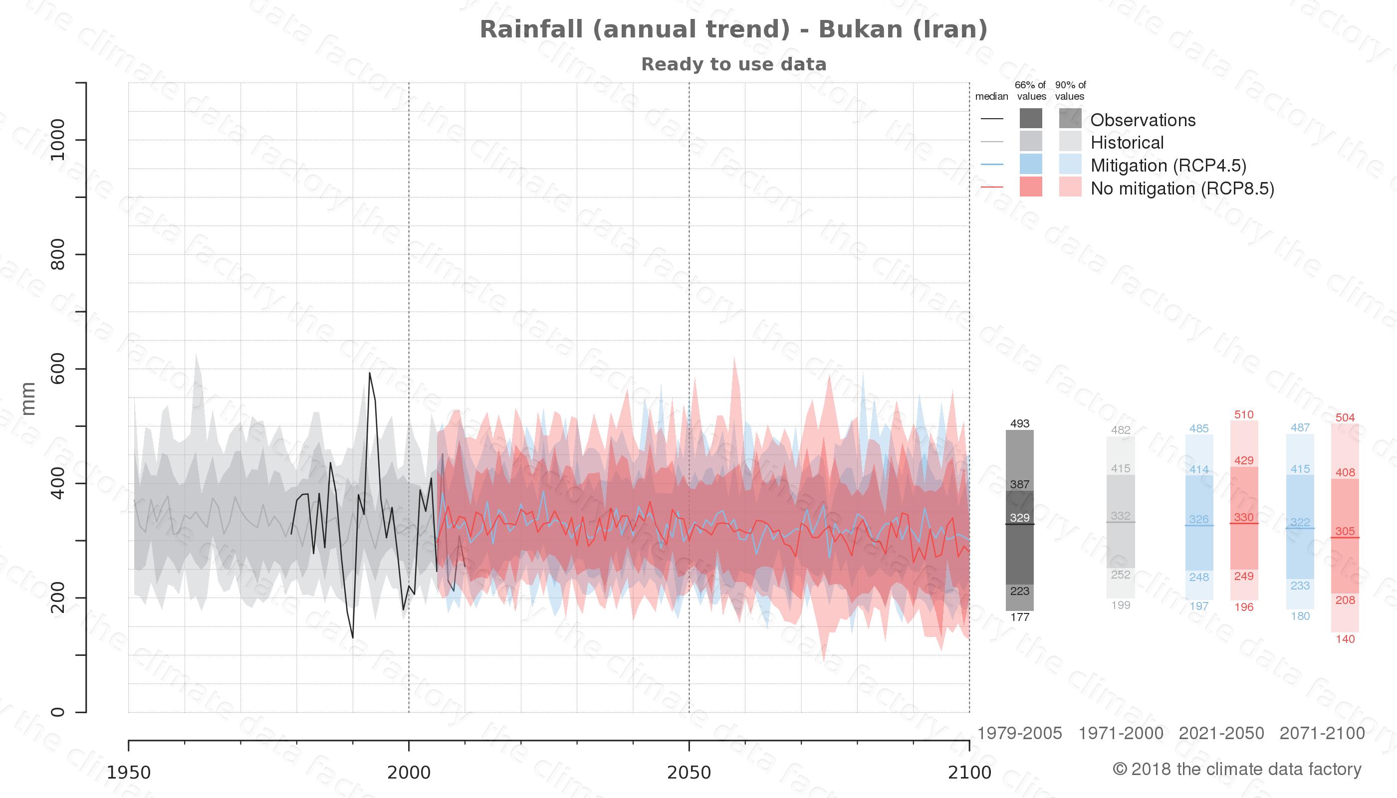 climate change data policy adaptation climate graph city data rainfall bukan iran