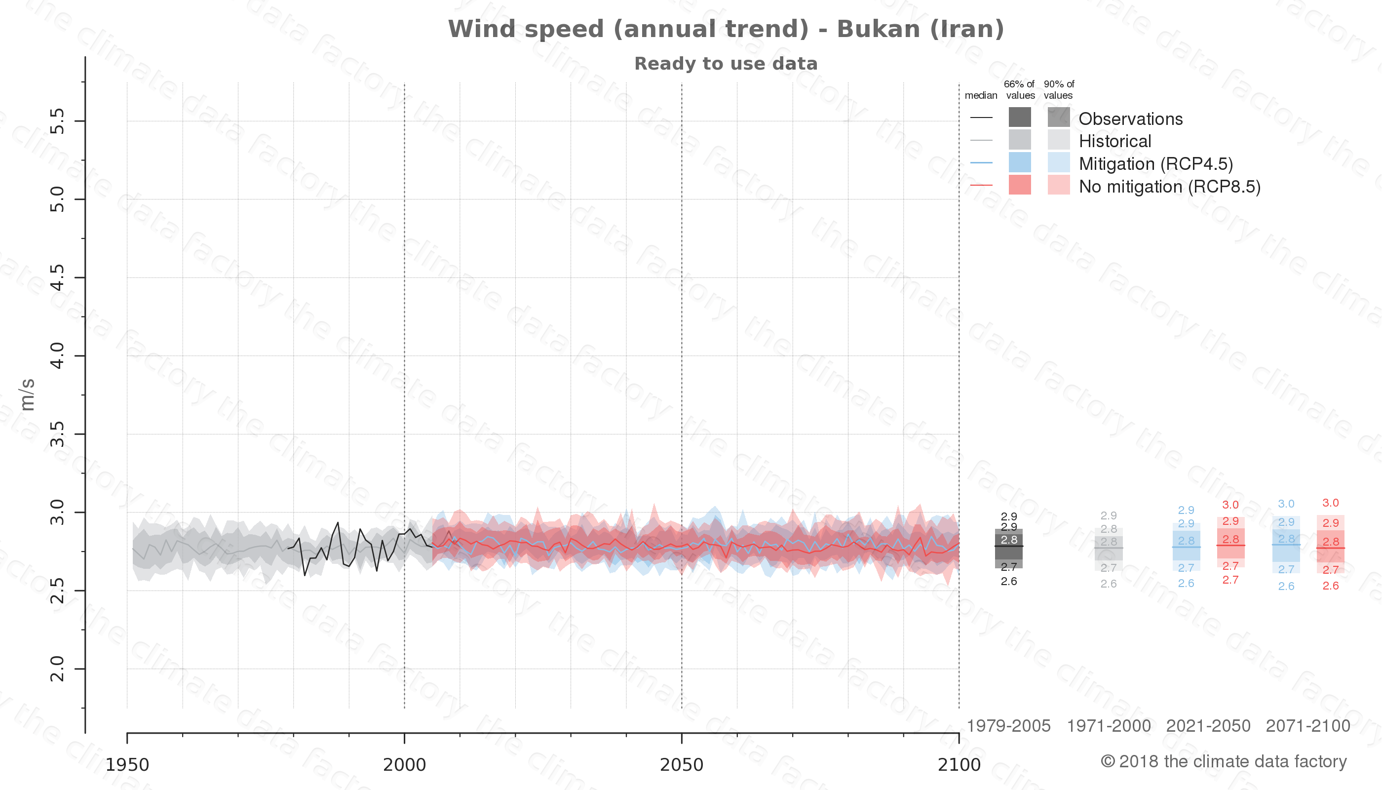 climate change data policy adaptation climate graph city data wind-speed bukan iran