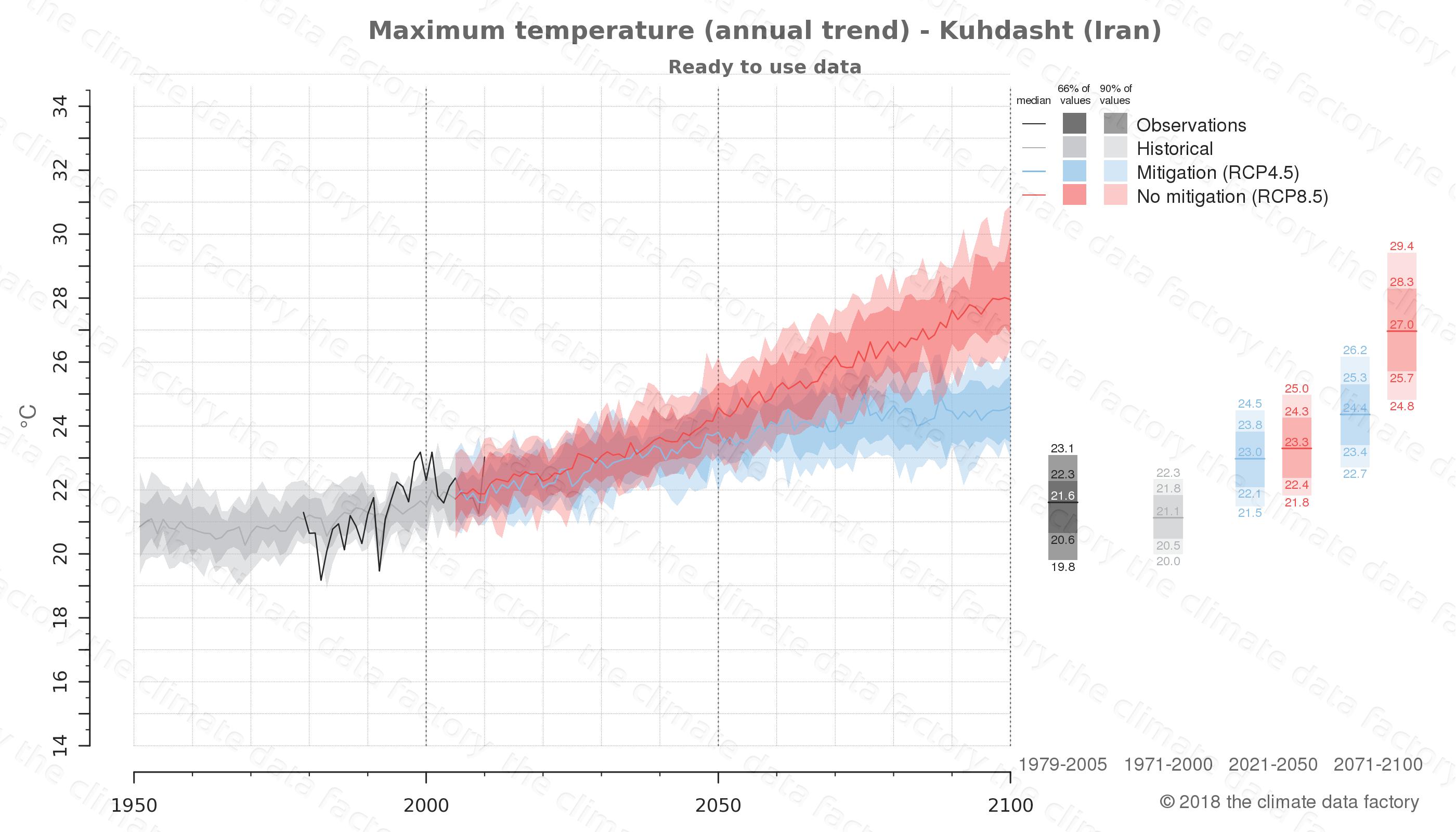 climate change data policy adaptation climate graph city data maximum-temperature kuhdasht iran