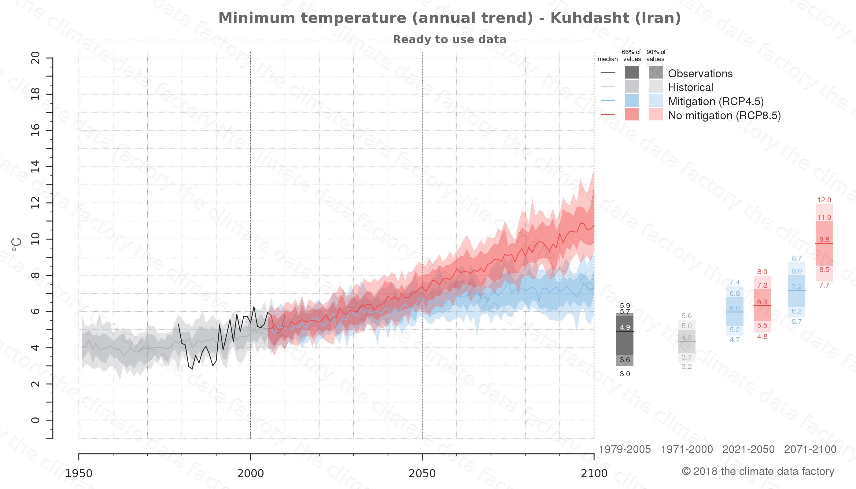 climate change data policy adaptation climate graph city data minimum-temperature kuhdasht iran