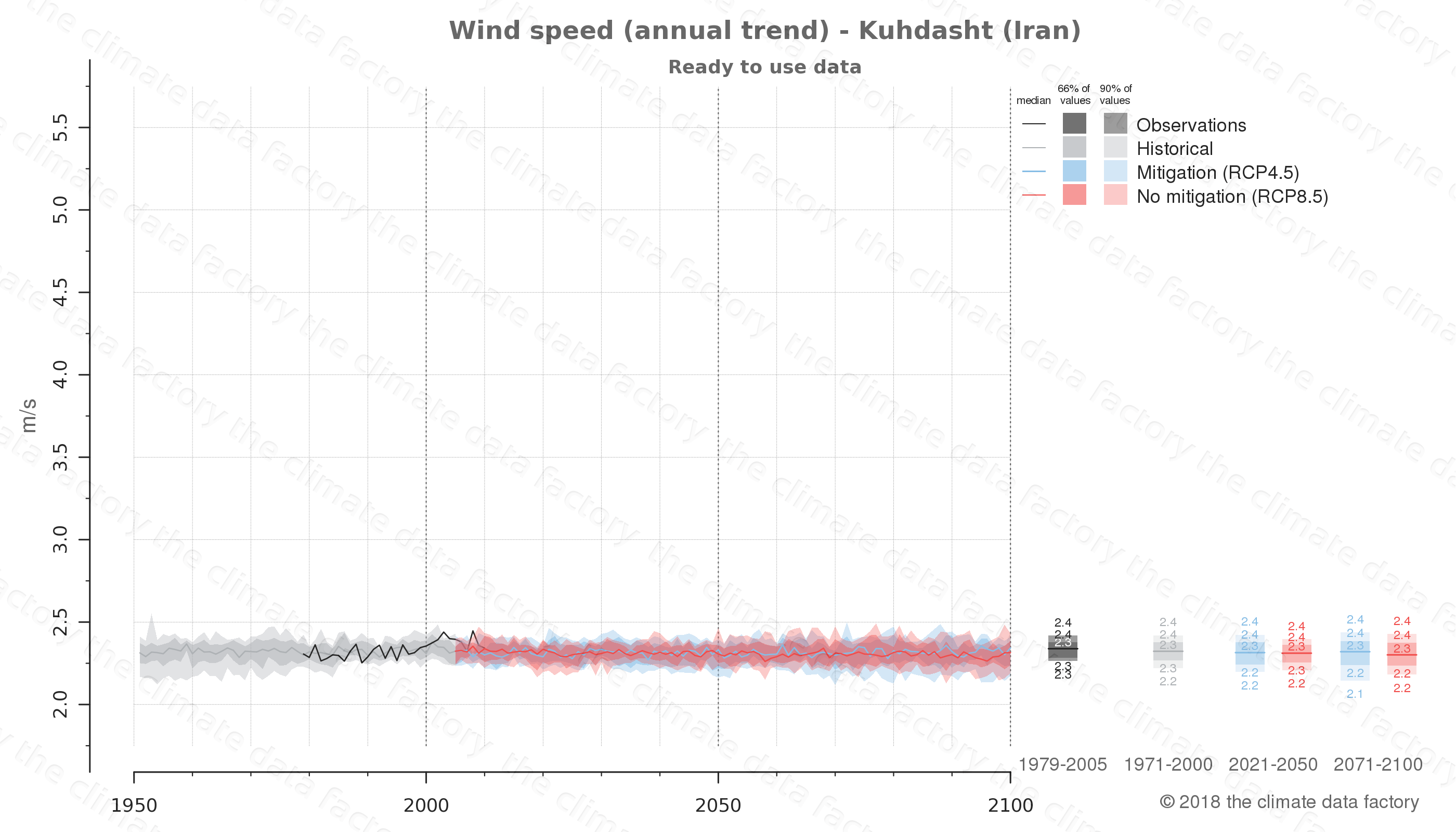 climate change data policy adaptation climate graph city data wind-speed kuhdasht iran