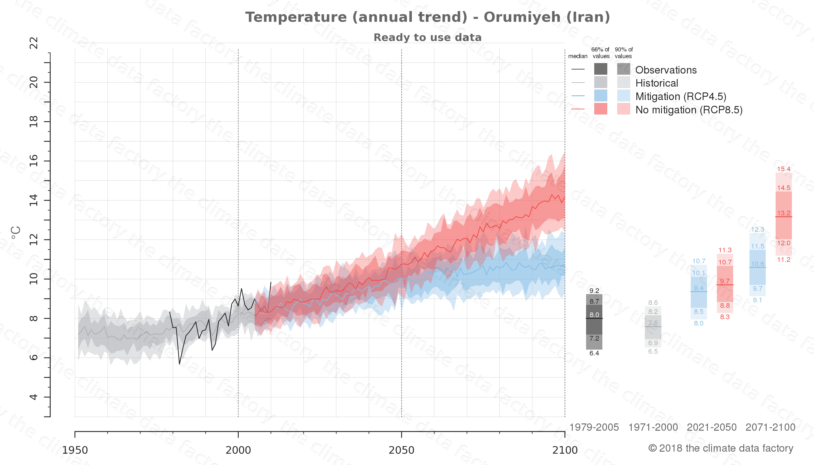 climate change data policy adaptation climate graph city data temperature orumiyeh iran