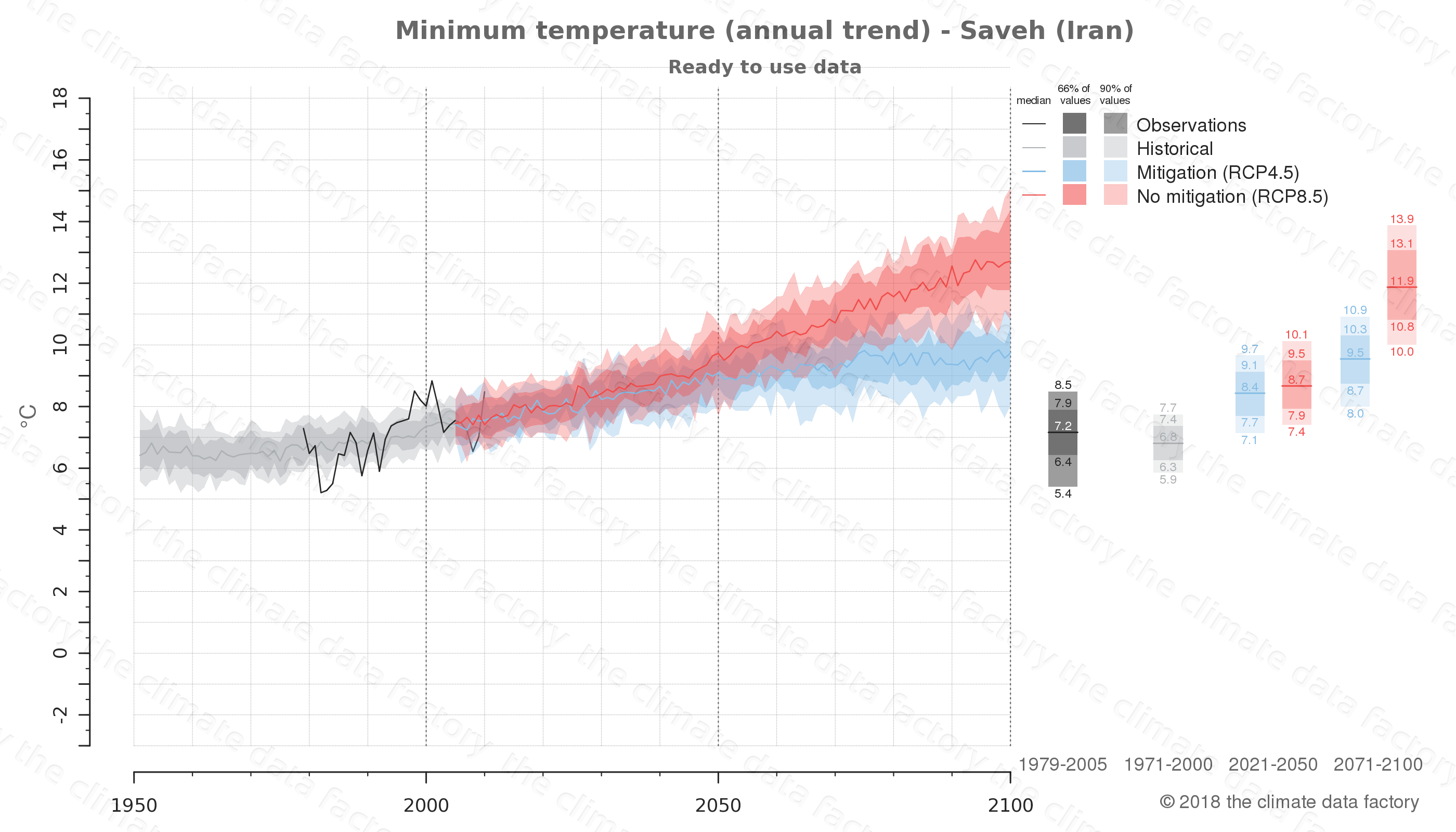 climate change data policy adaptation climate graph city data minimum-temperature saveh iran