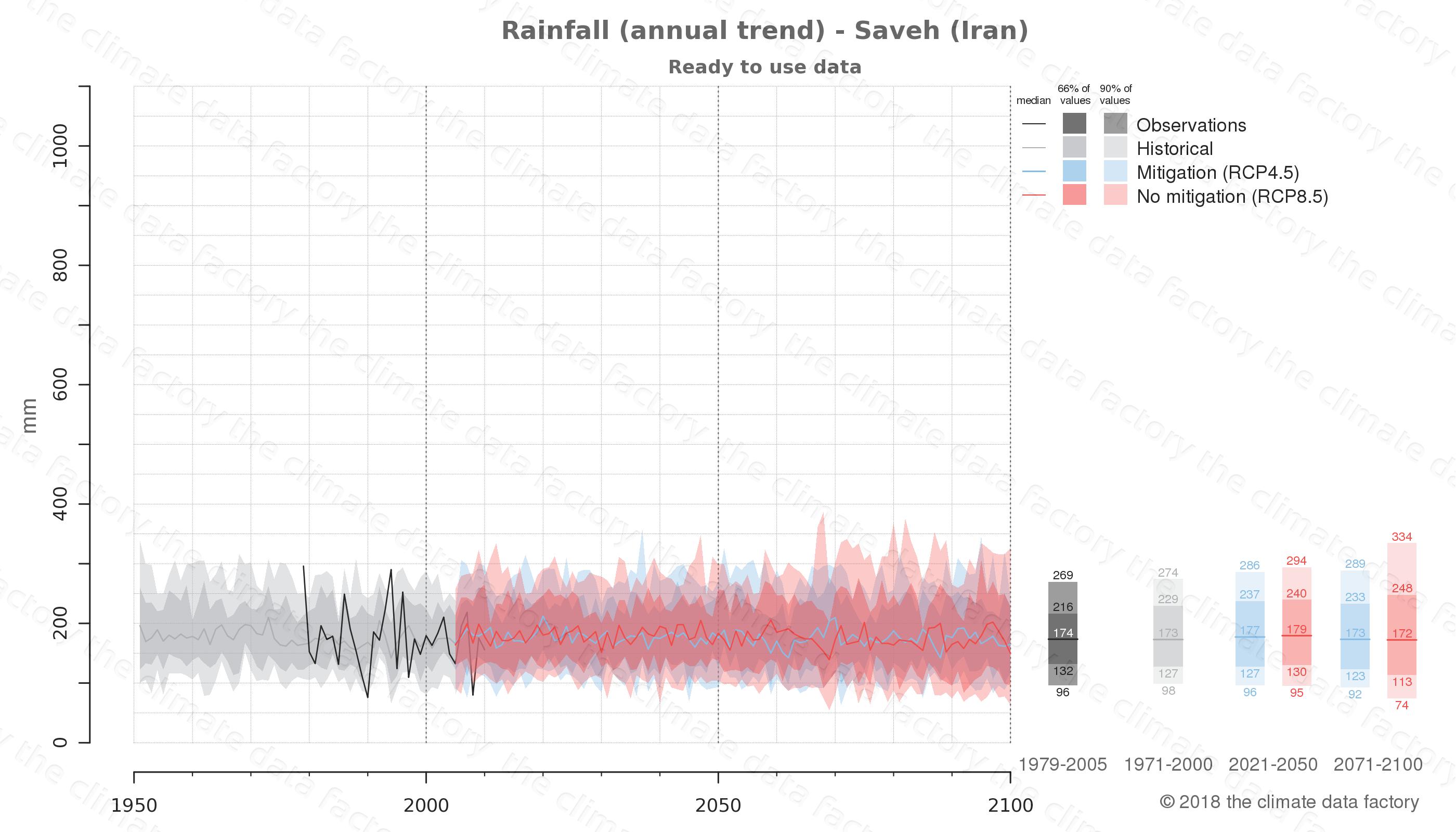 climate change data policy adaptation climate graph city data rainfall saveh iran