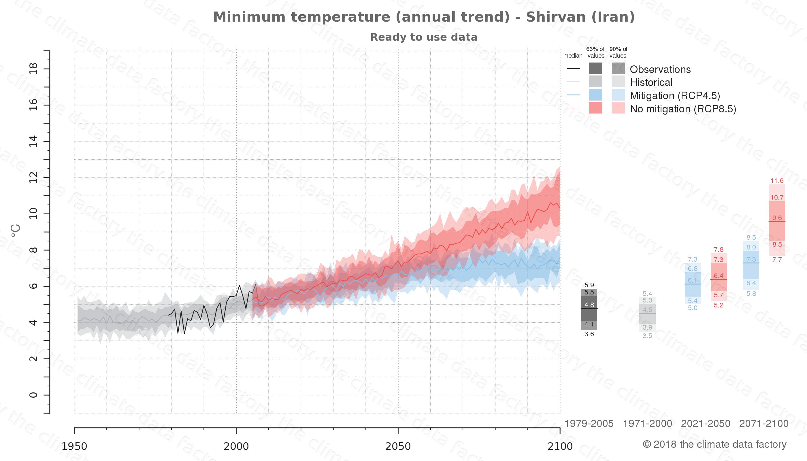 climate change data policy adaptation climate graph city data minimum-temperature shirvan iran
