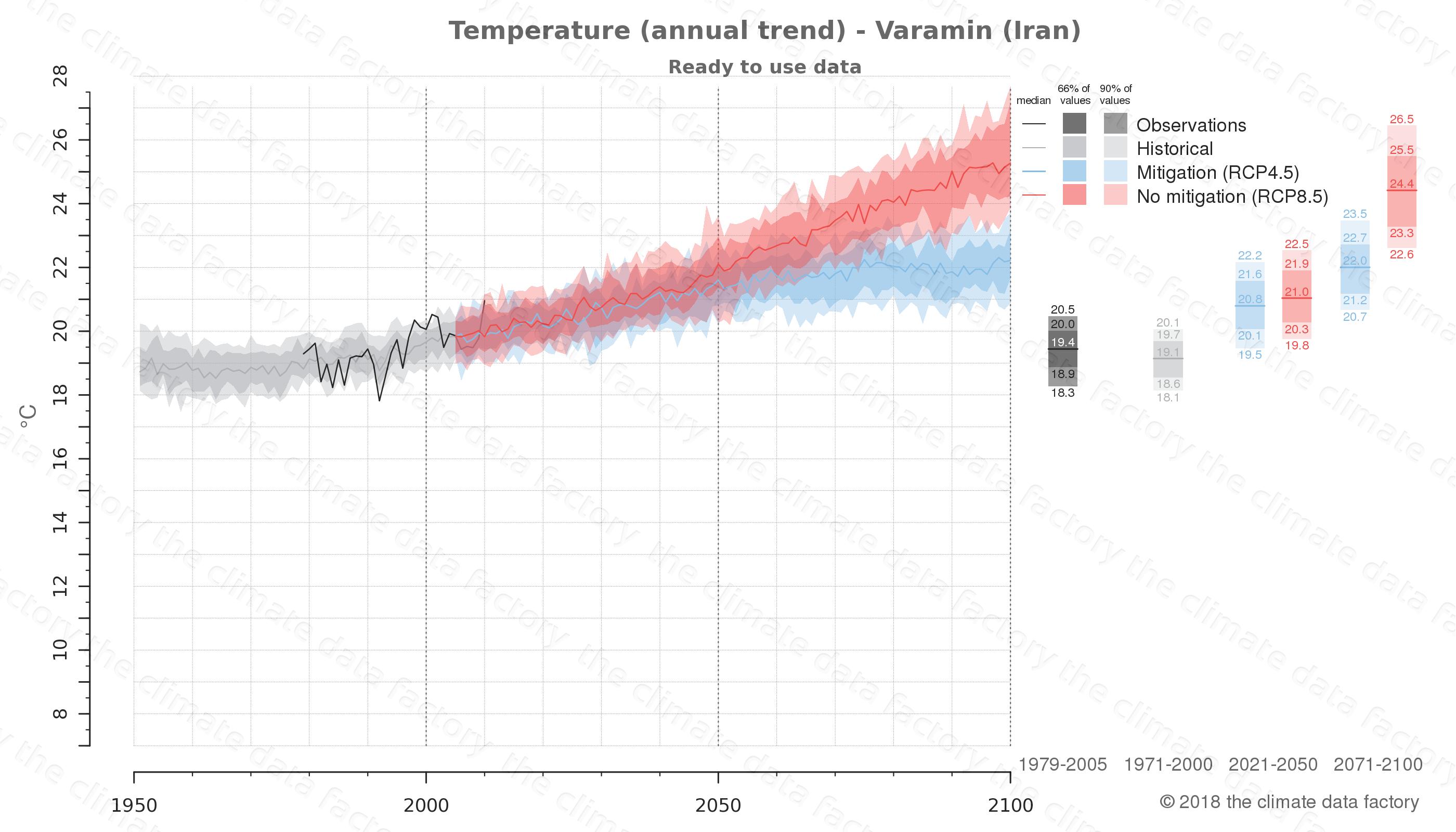 climate change data policy adaptation climate graph city data temperature varamin iran