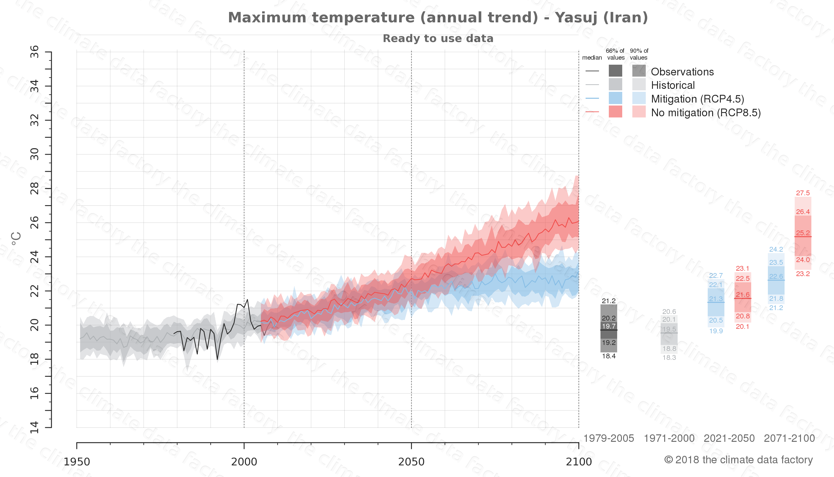 climate change data policy adaptation climate graph city data maximum-temperature yasuj iran