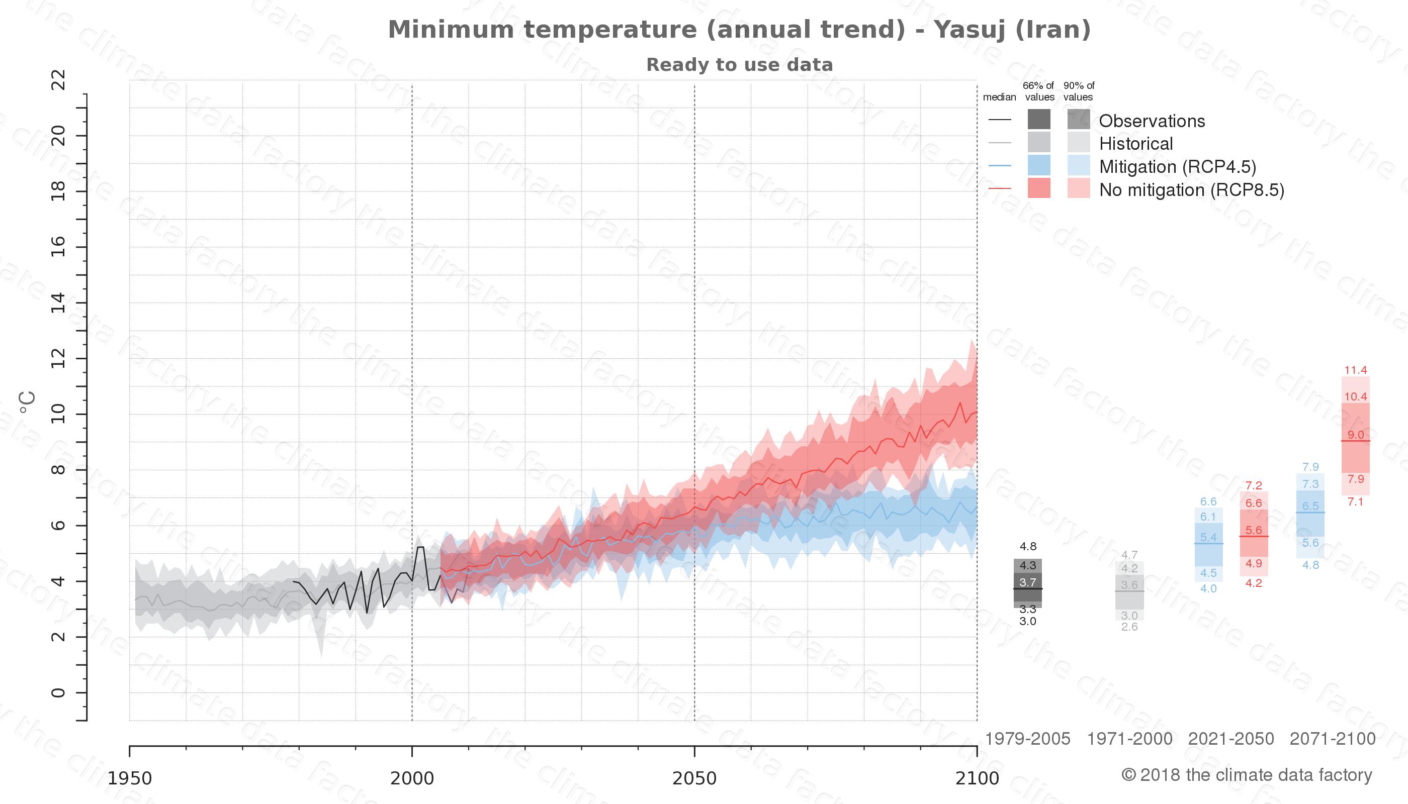 climate change data policy adaptation climate graph city data minimum-temperature yasuj iran