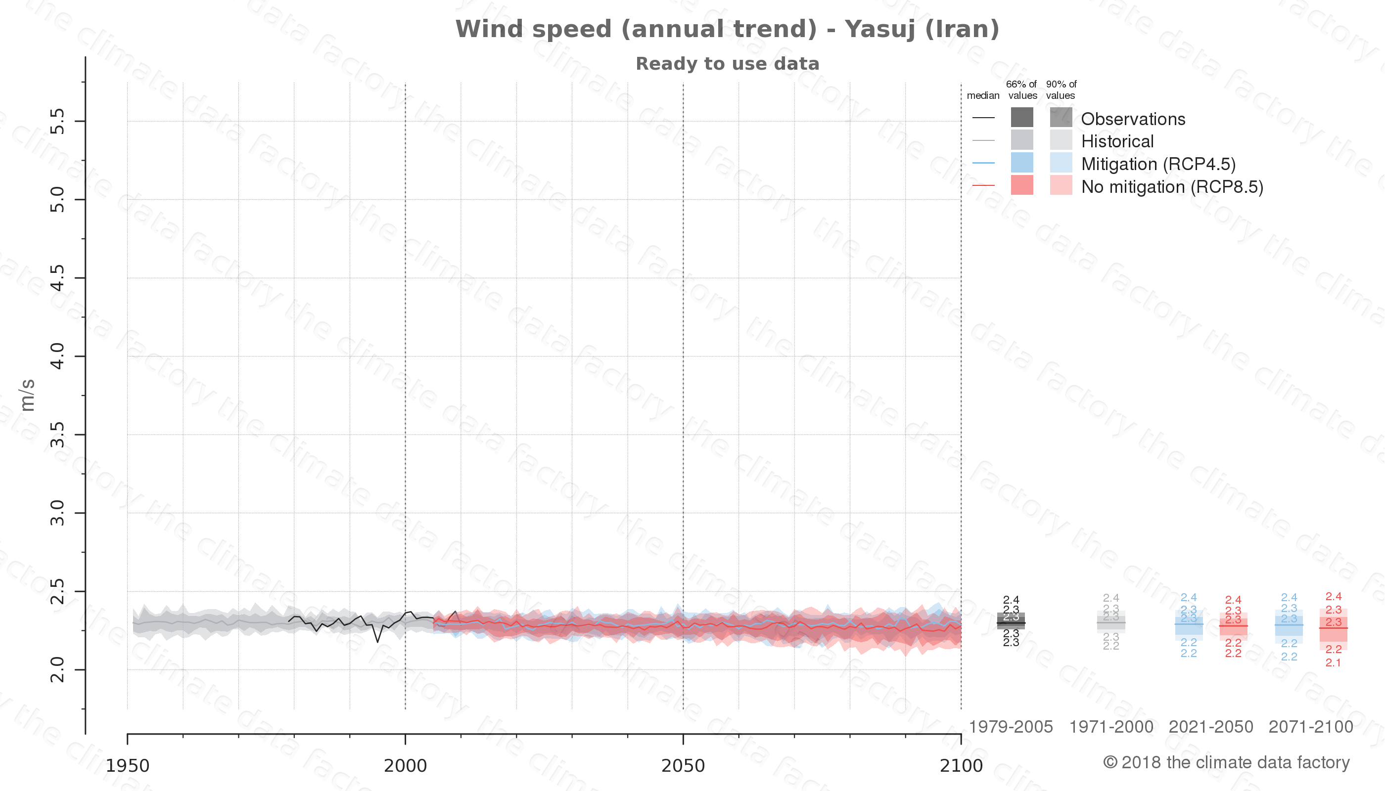 climate change data policy adaptation climate graph city data wind-speed yasuj iran