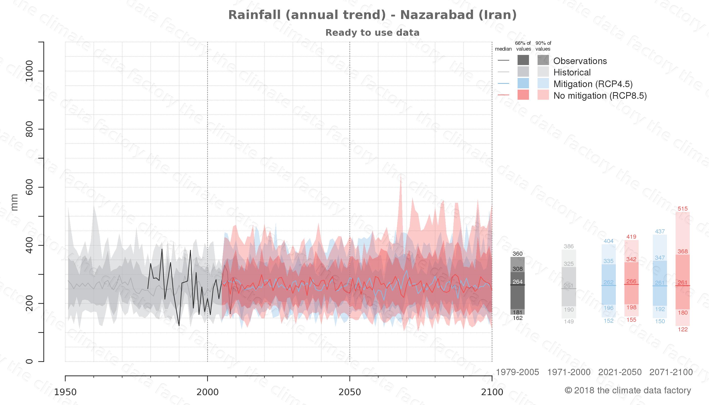 climate change data policy adaptation climate graph city data rainfall nazarabad iran