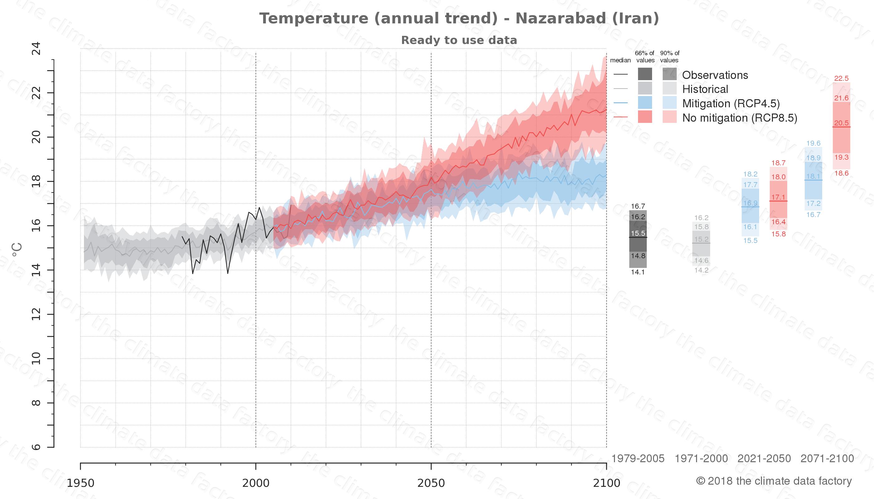 climate change data policy adaptation climate graph city data temperature nazarabad iran