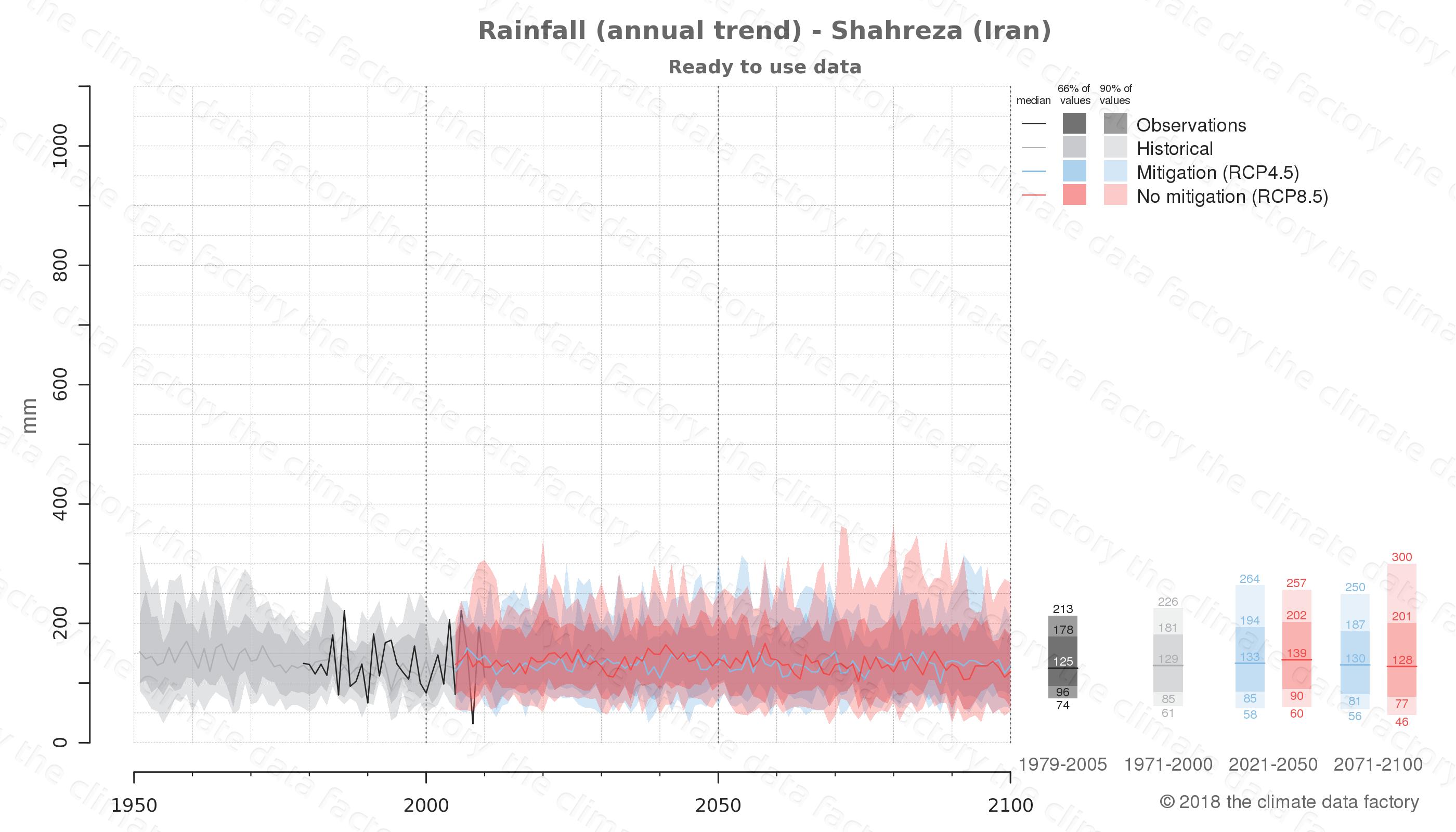 climate change data policy adaptation climate graph city data rainfall shahreza iran