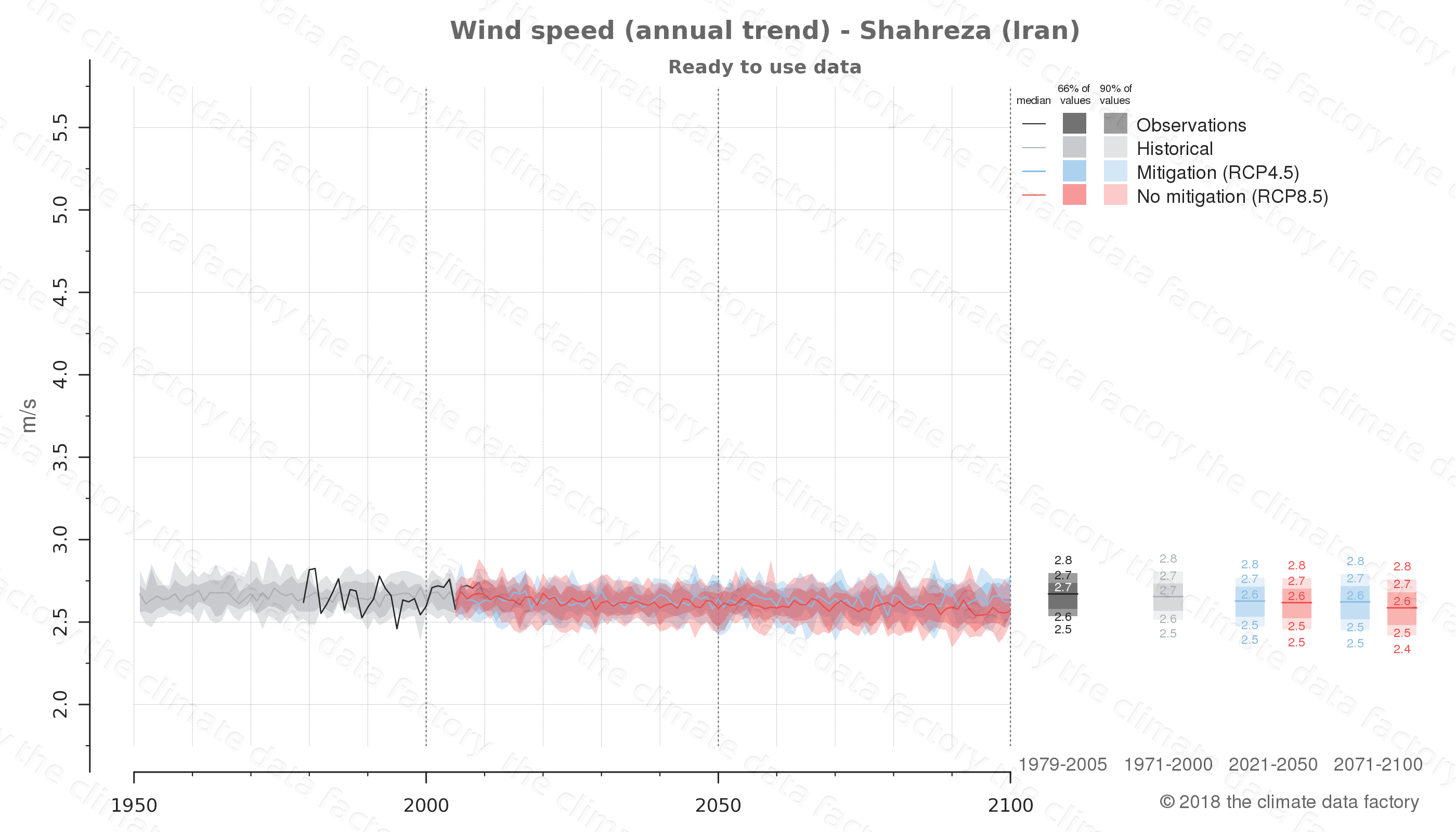 climate change data policy adaptation climate graph city data wind-speed shahreza iran
