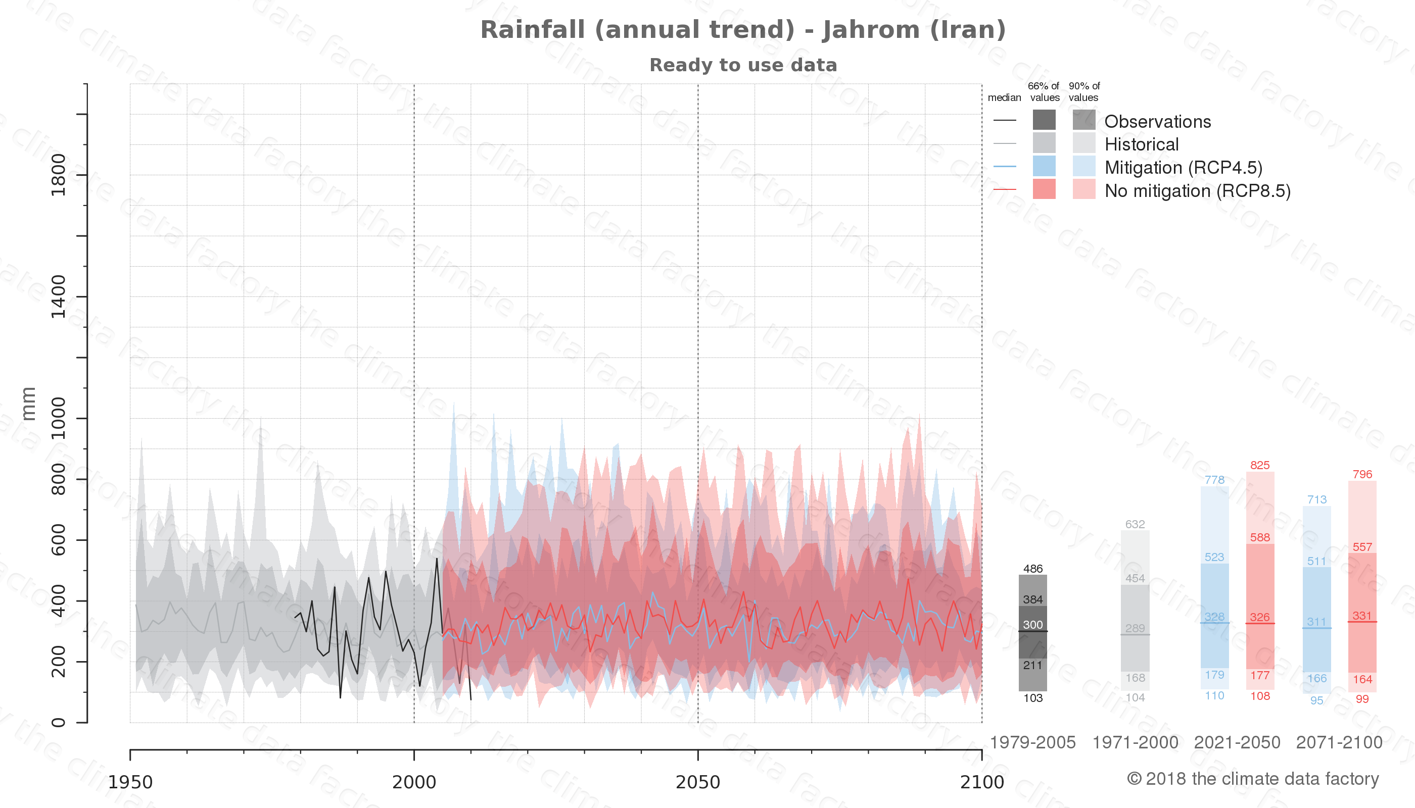 climate change data policy adaptation climate graph city data rainfall jahrom iran