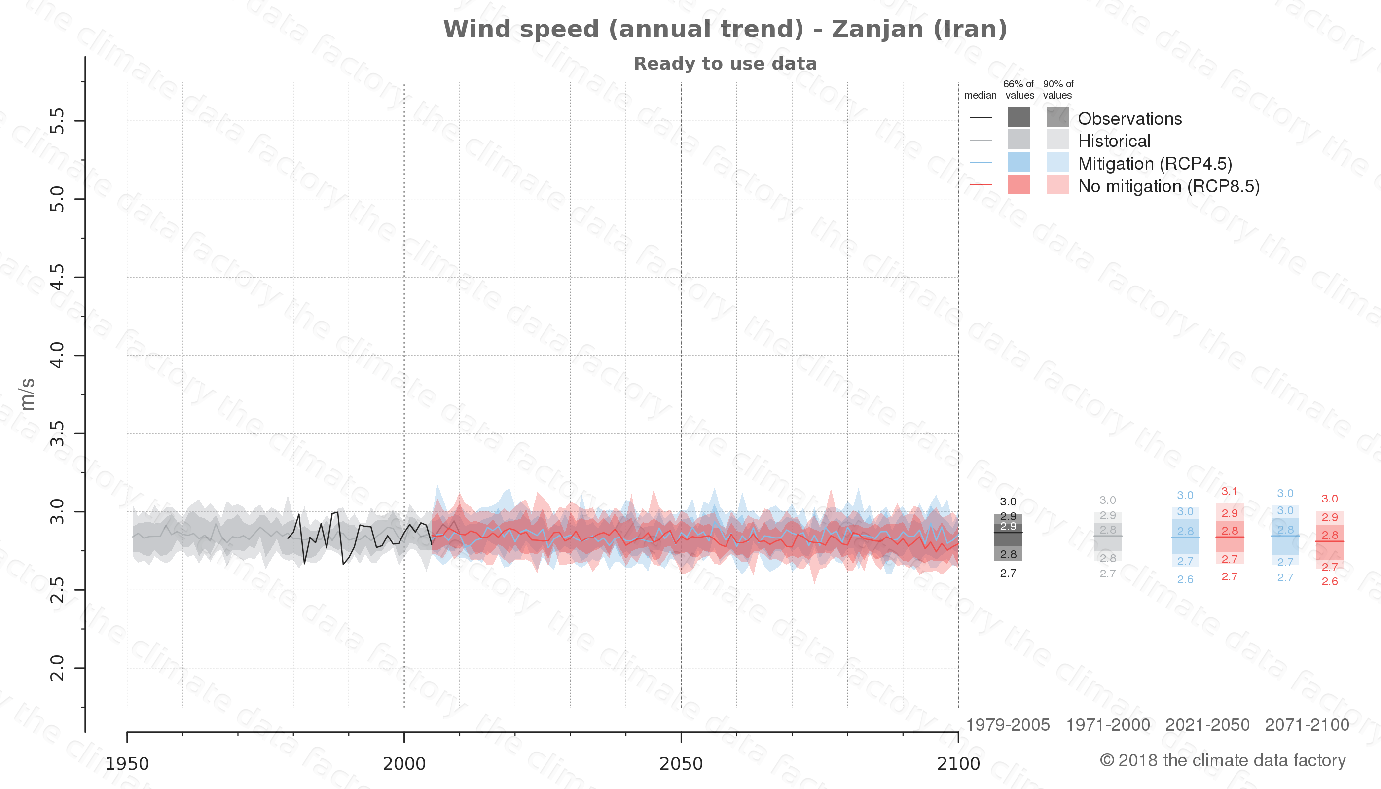 climate change data policy adaptation climate graph city data wind-speed zanjan iran