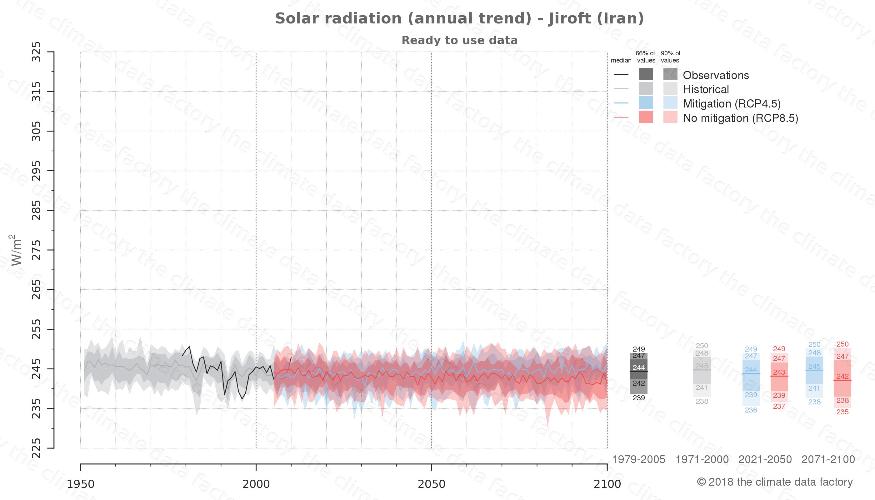 climate change data policy adaptation climate graph city data solar-radiation jiroft iran