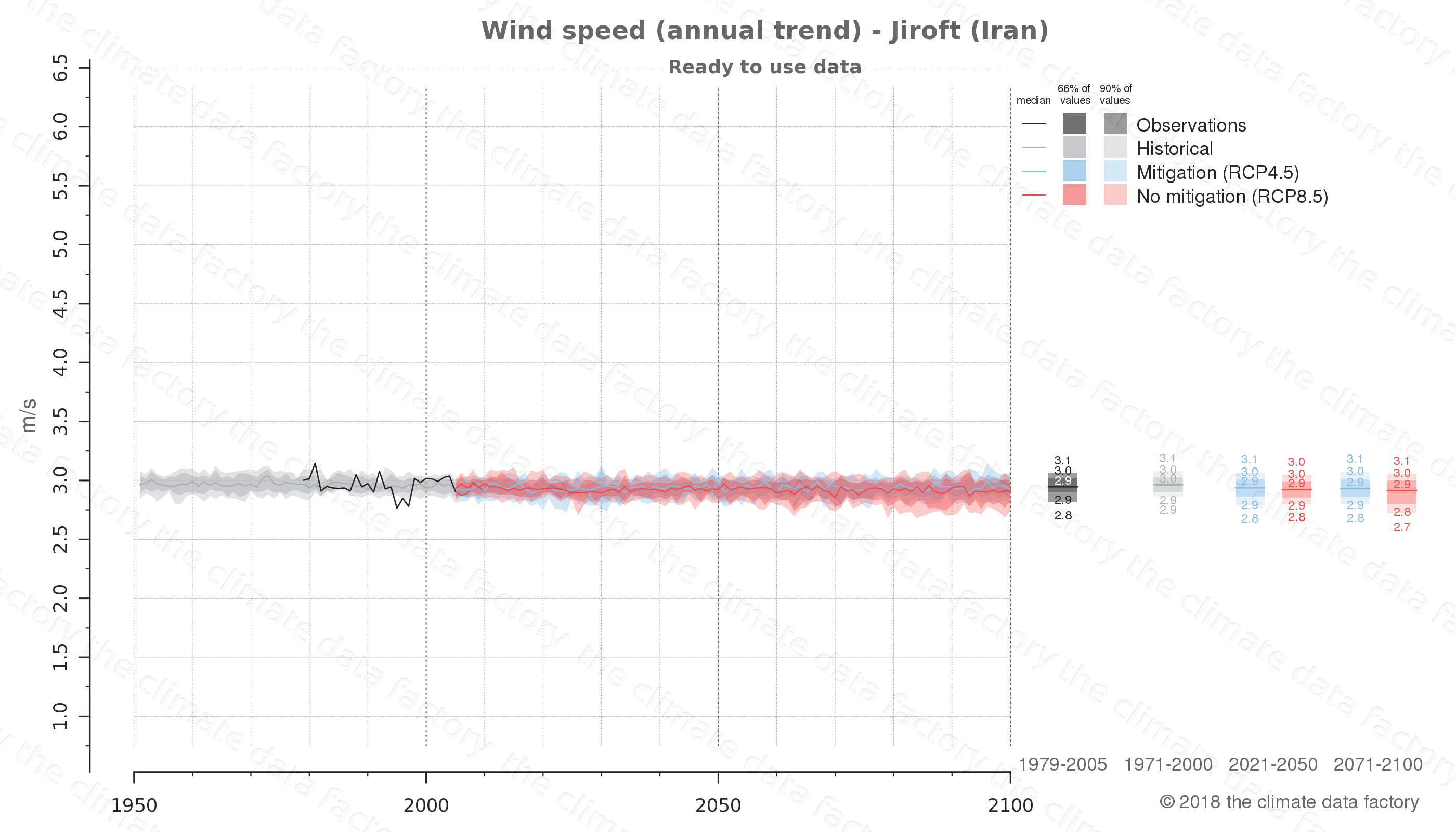 climate change data policy adaptation climate graph city data wind-speed jiroft iran