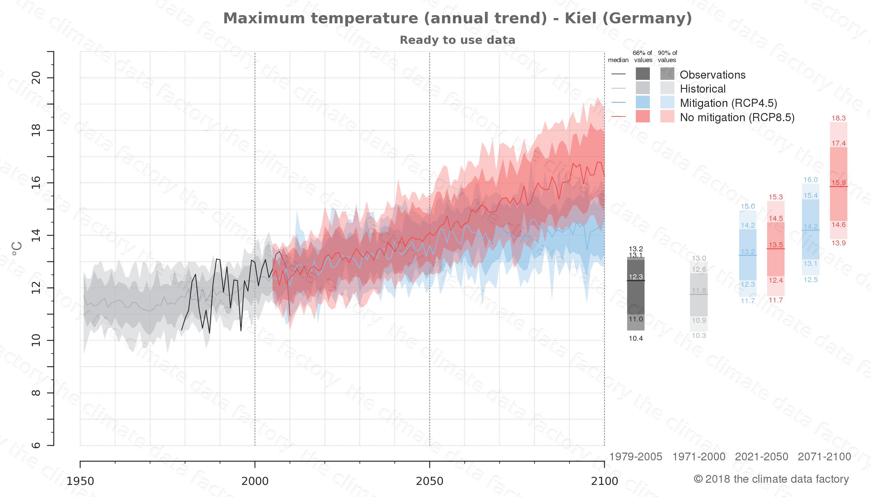 climate change data policy adaptation climate graph city data maximum-temperature kiel germany