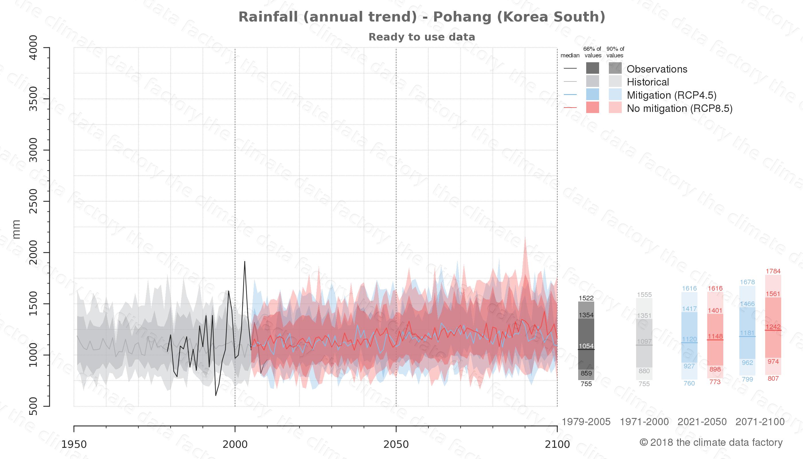 climate change data policy adaptation climate graph city data rainfall pohang south korea