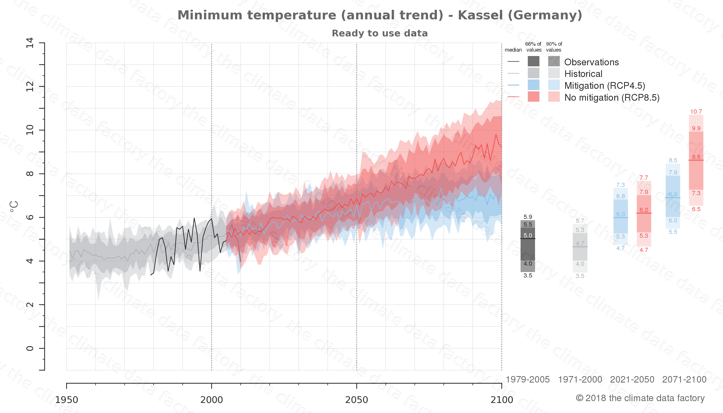 climate change data policy adaptation climate graph city data minimum-temperature kassel germany