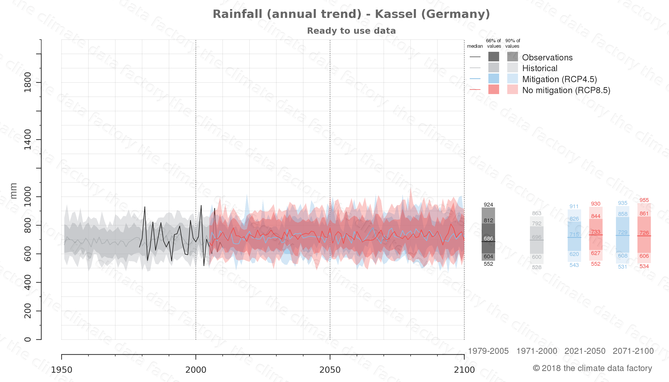 climate change data policy adaptation climate graph city data rainfall kassel germany