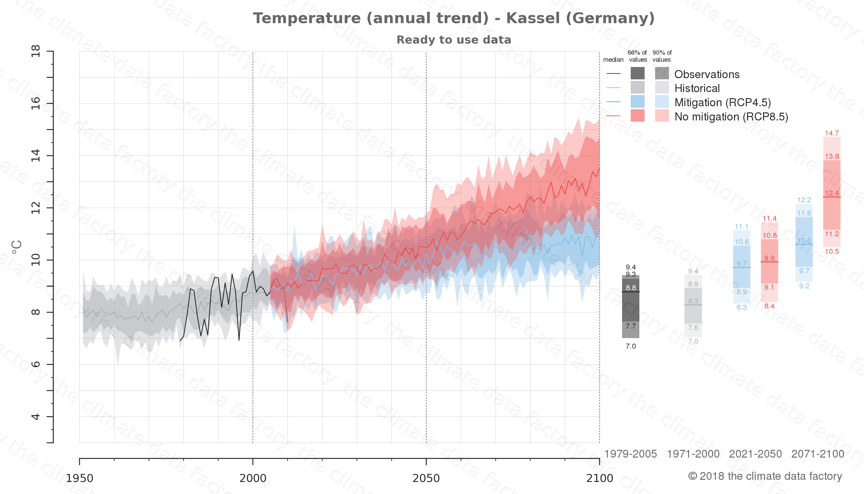 climate change data policy adaptation climate graph city data temperature kassel germany