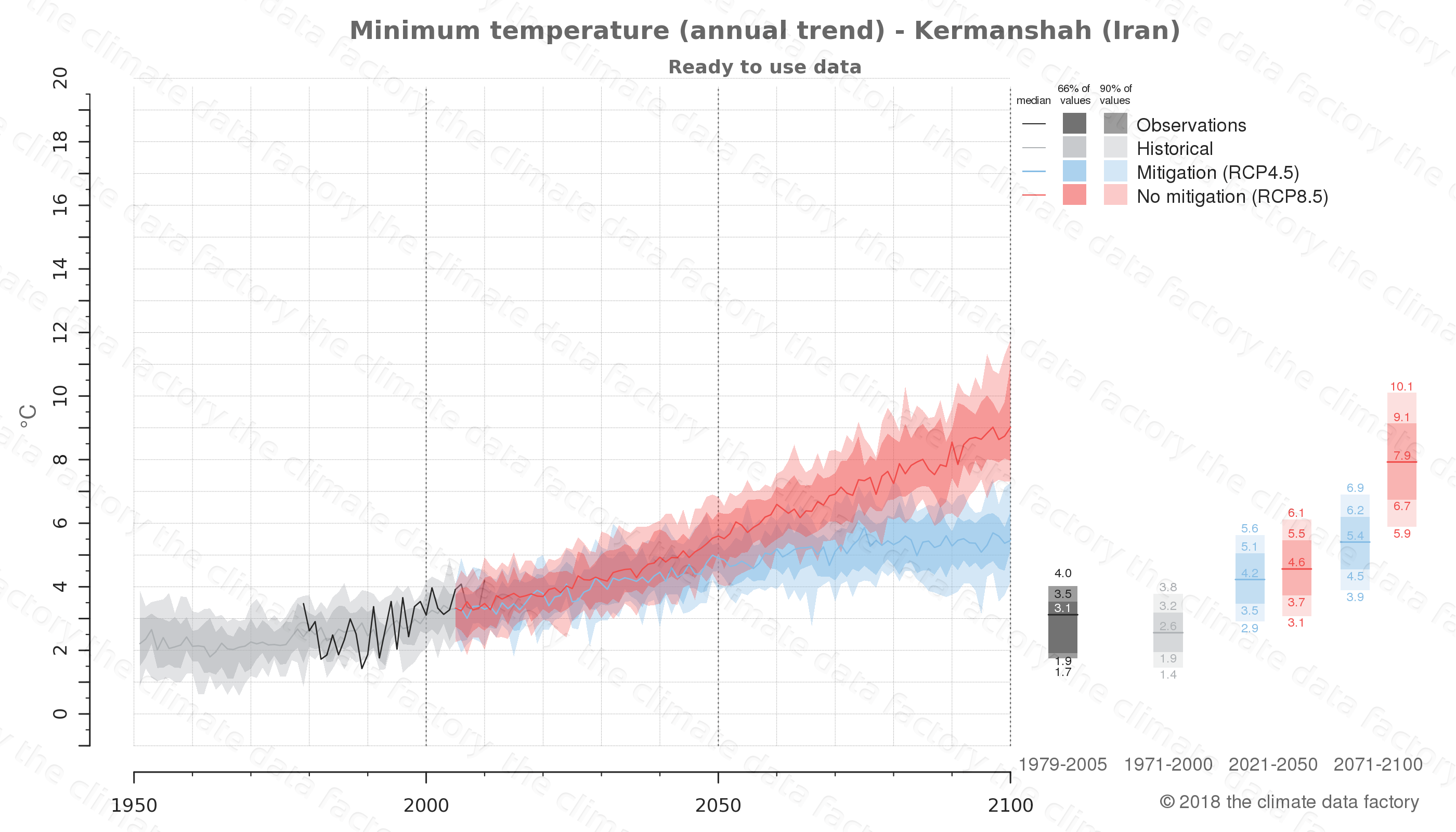 climate change data policy adaptation climate graph city data minimum-temperature kermanshah iran
