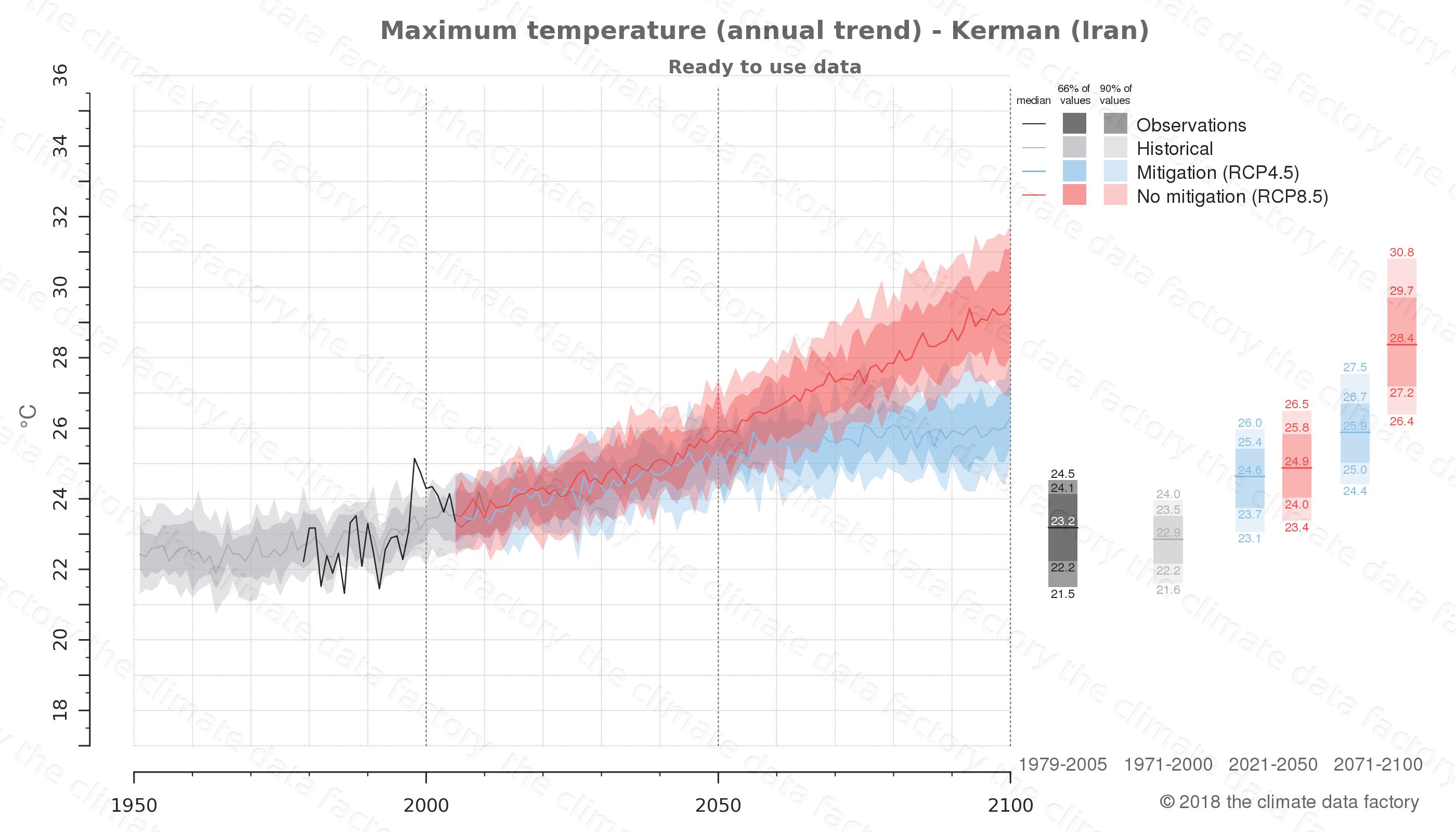 climate change data policy adaptation climate graph city data maximum-temperature kerman iran