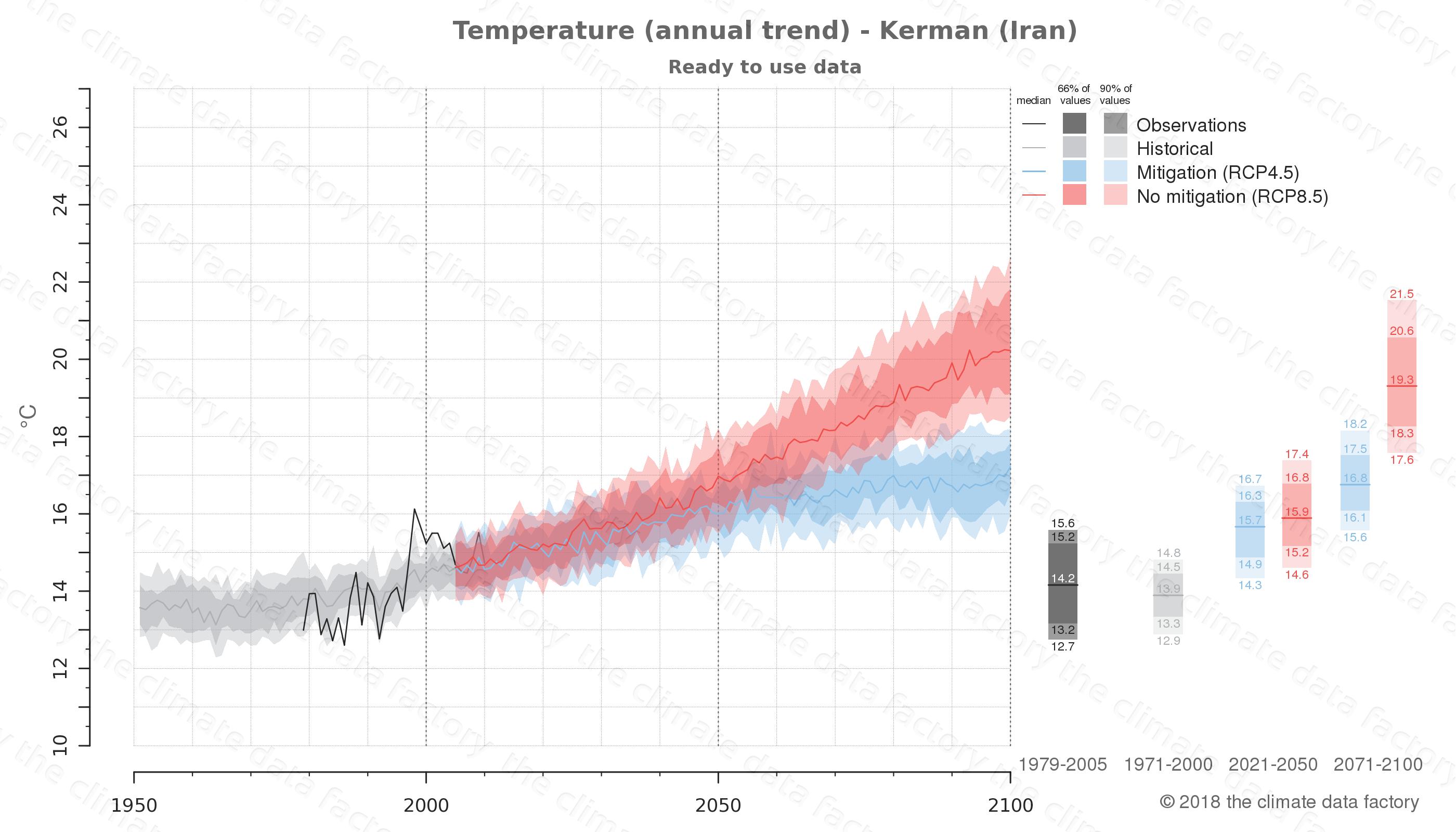 climate change data policy adaptation climate graph city data temperature kerman iran