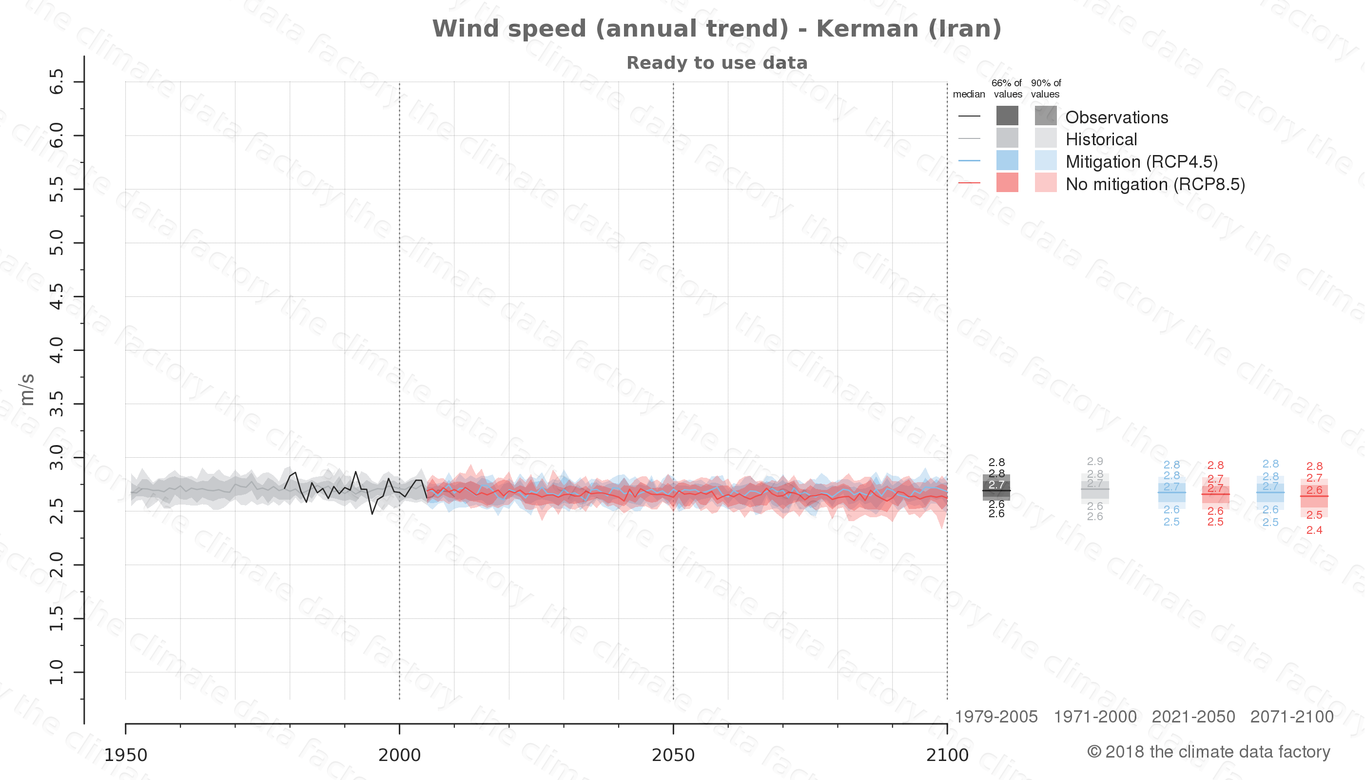 climate change data policy adaptation climate graph city data wind-speed kerman iran