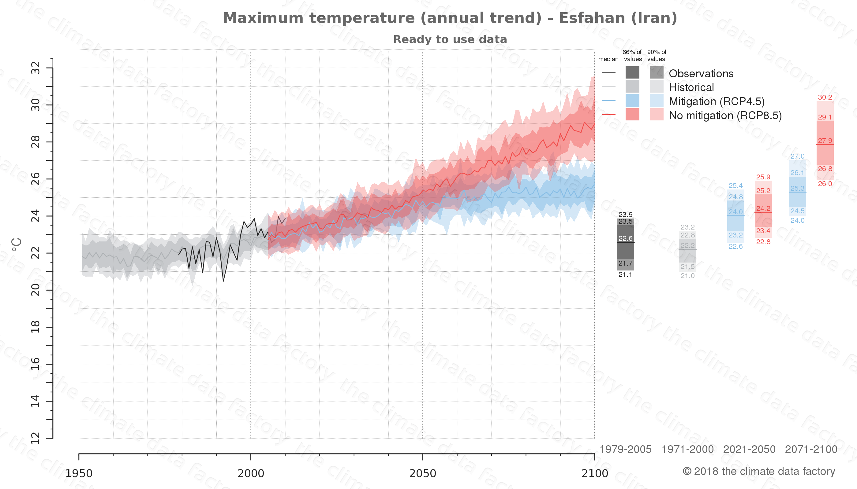 climate change data policy adaptation climate graph city data maximum-temperature esfahan iran