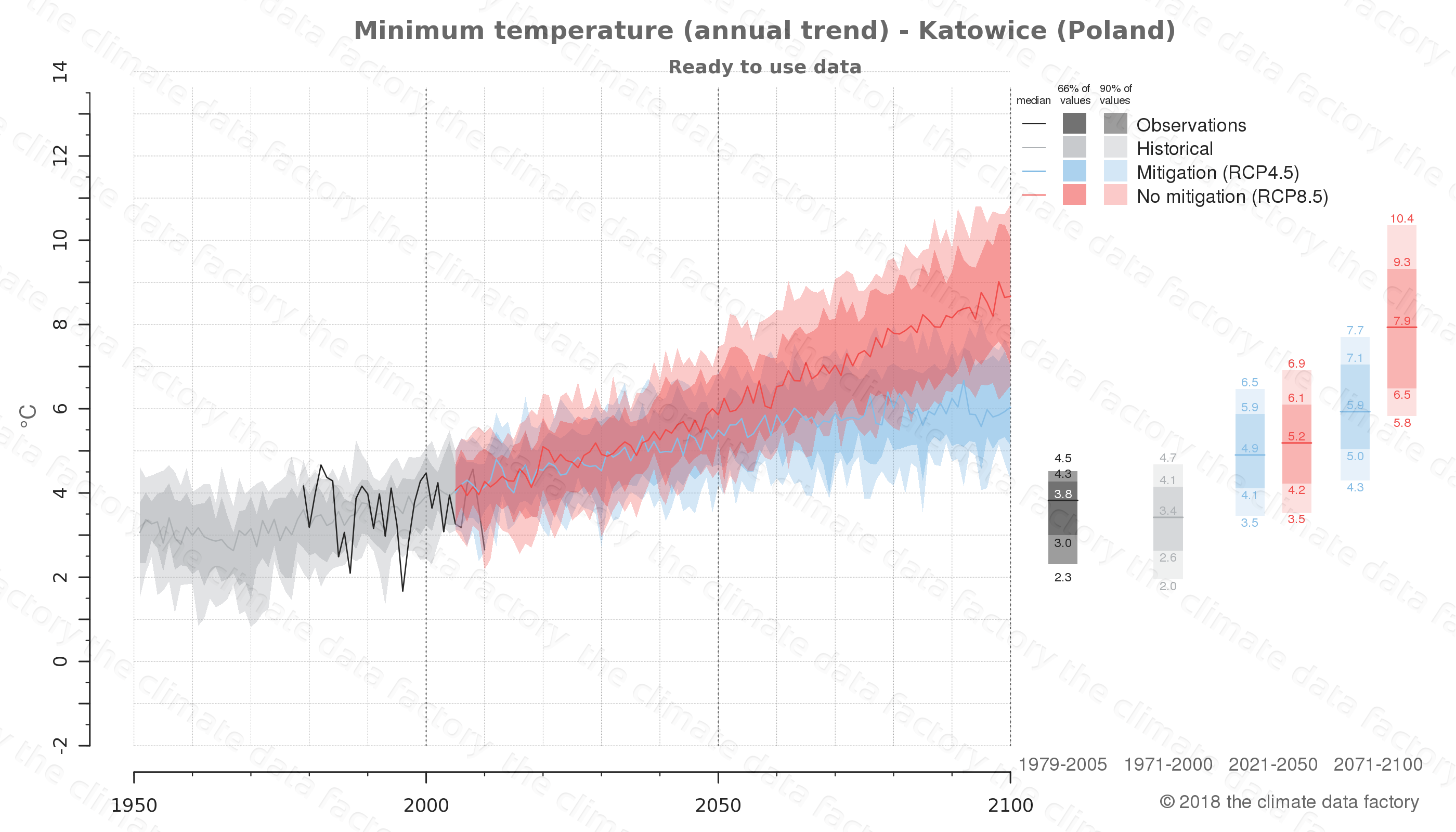 climate change data policy adaptation climate graph city data minimum-temperature katowice poland