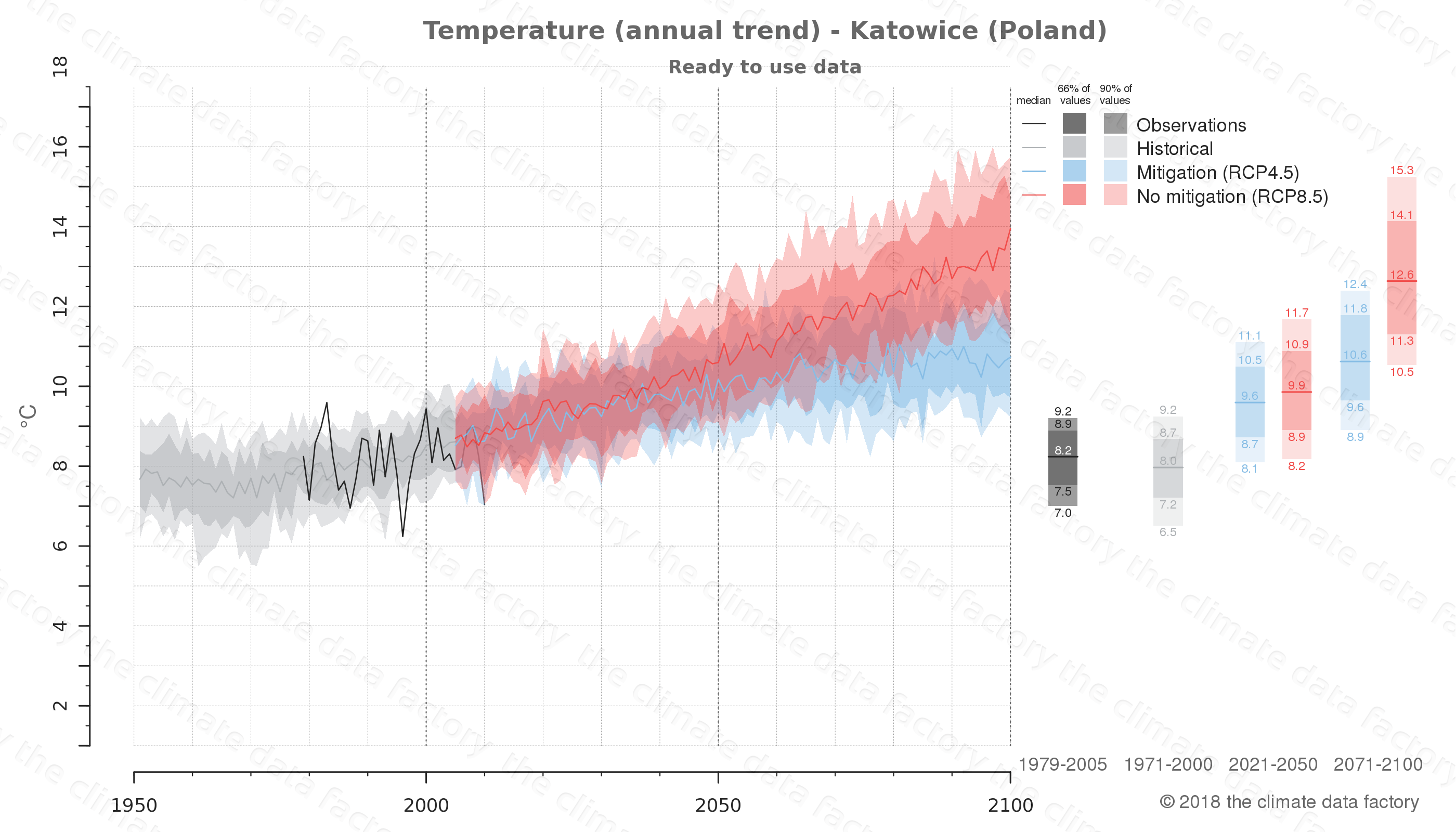 climate change data policy adaptation climate graph city data temperature katowice poland