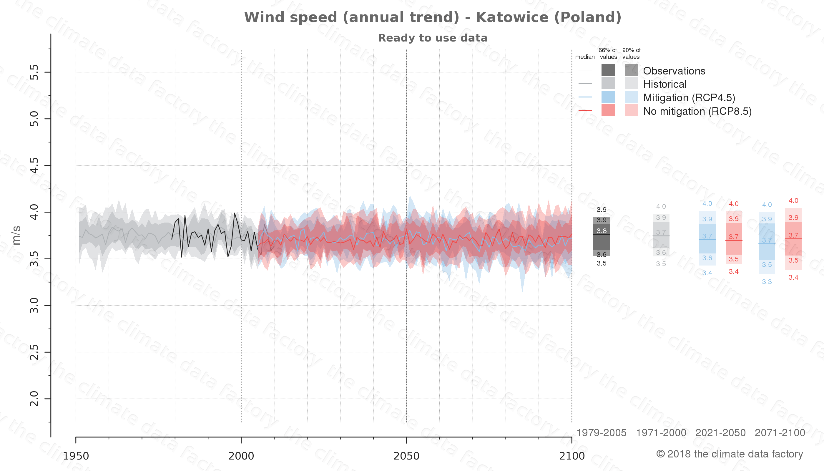 climate change data policy adaptation climate graph city data wind-speed katowice poland